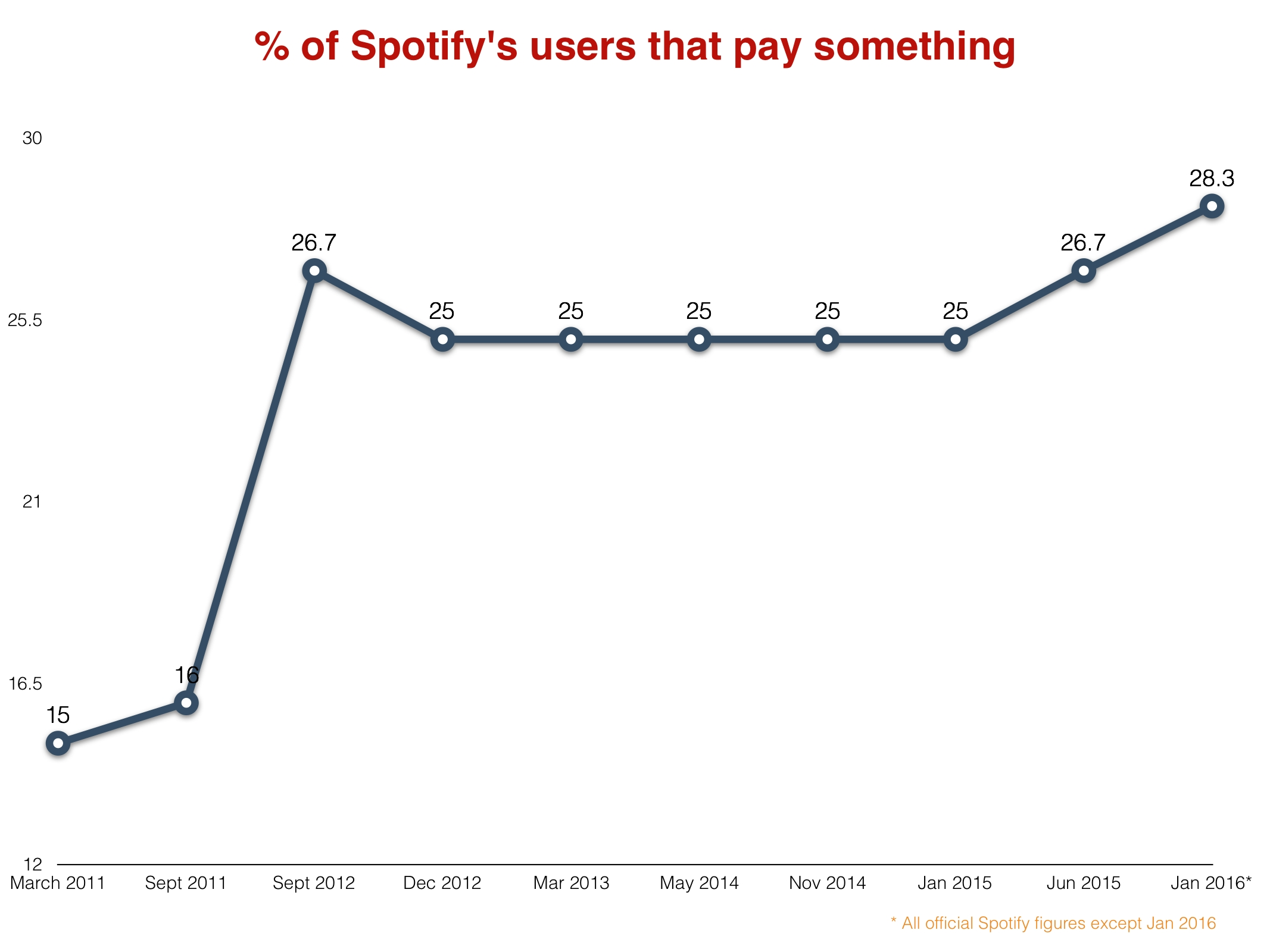 Spotify is converting more people into paying subscribers than ever