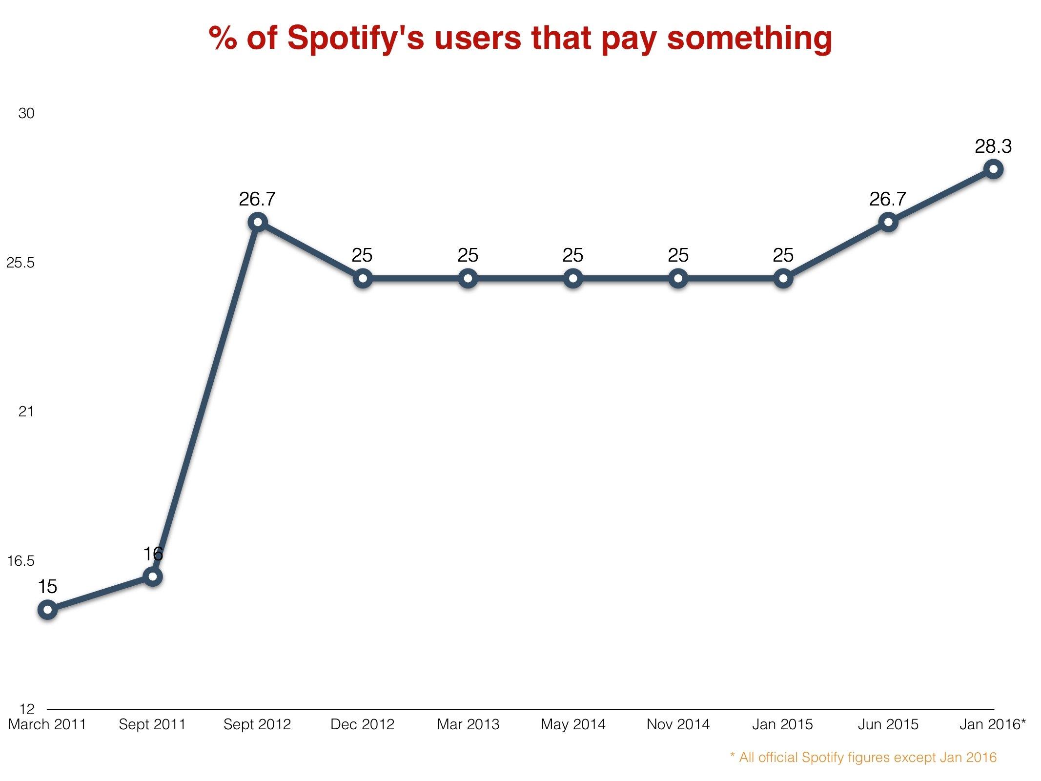 Spotifypercentage