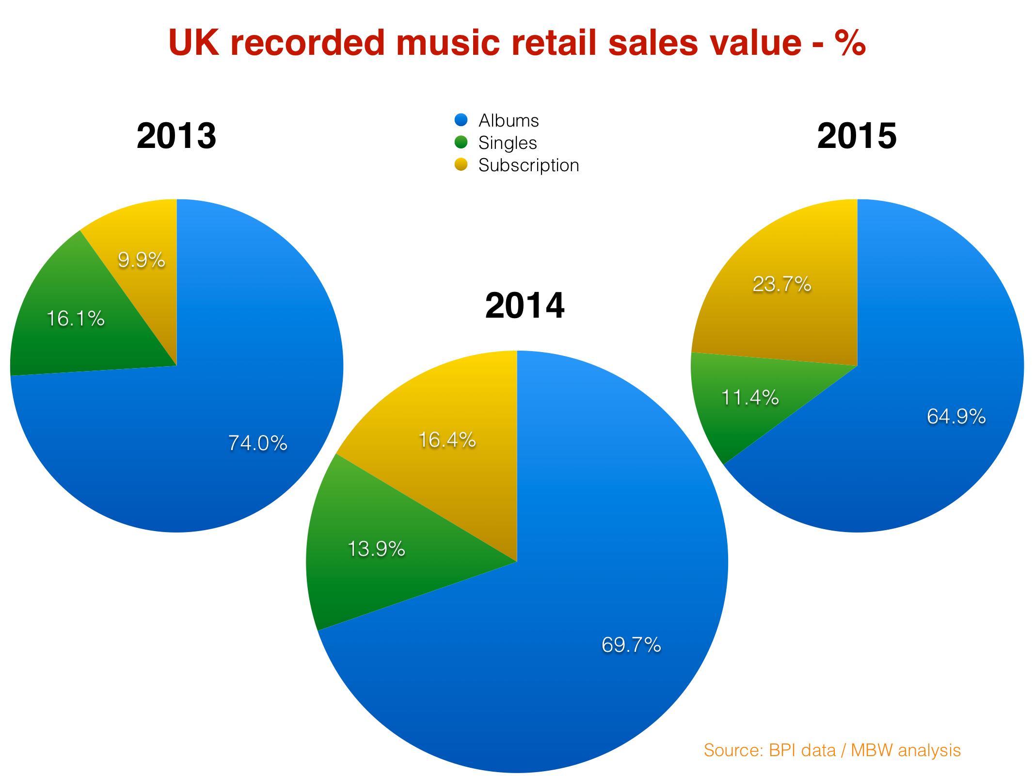 UKpercentages