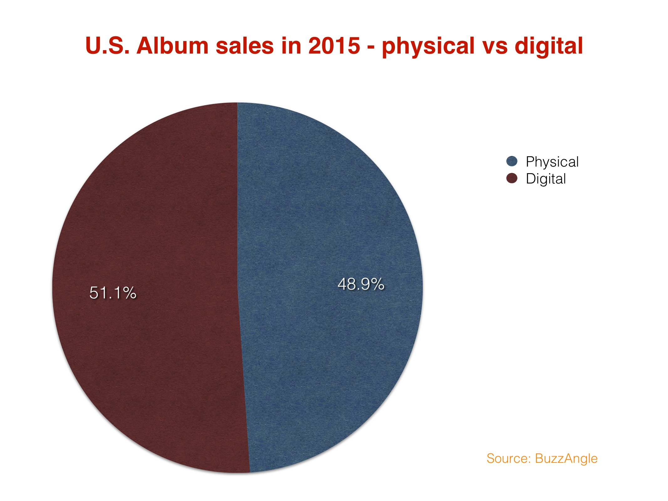 USphysicalvsdigital2015
