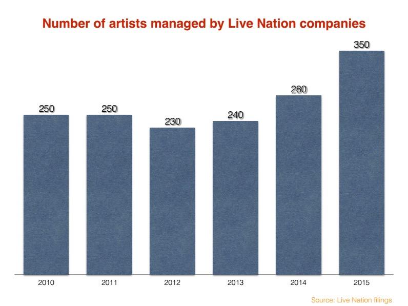 Live Nation management