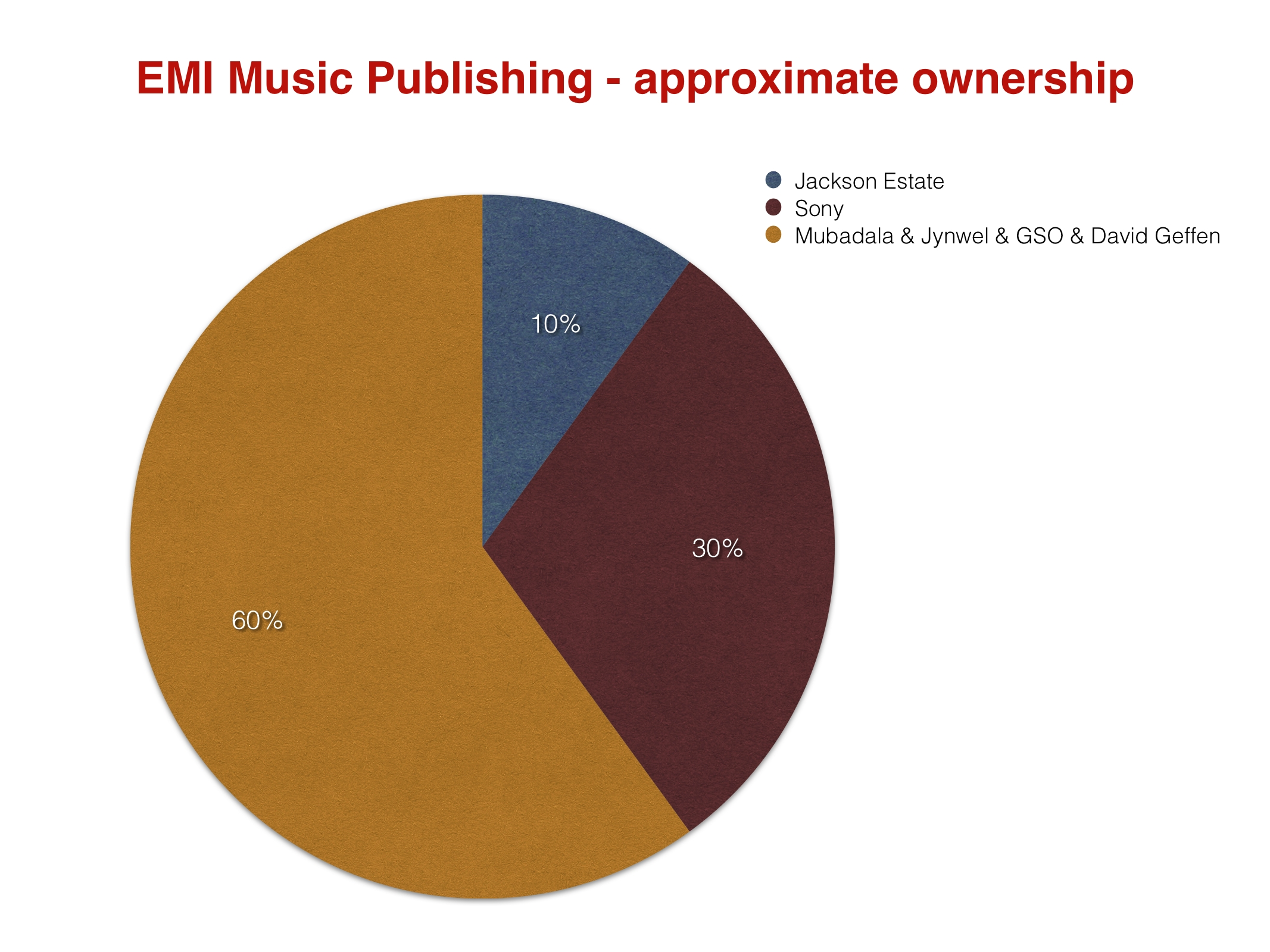 EMIMusicPublishing