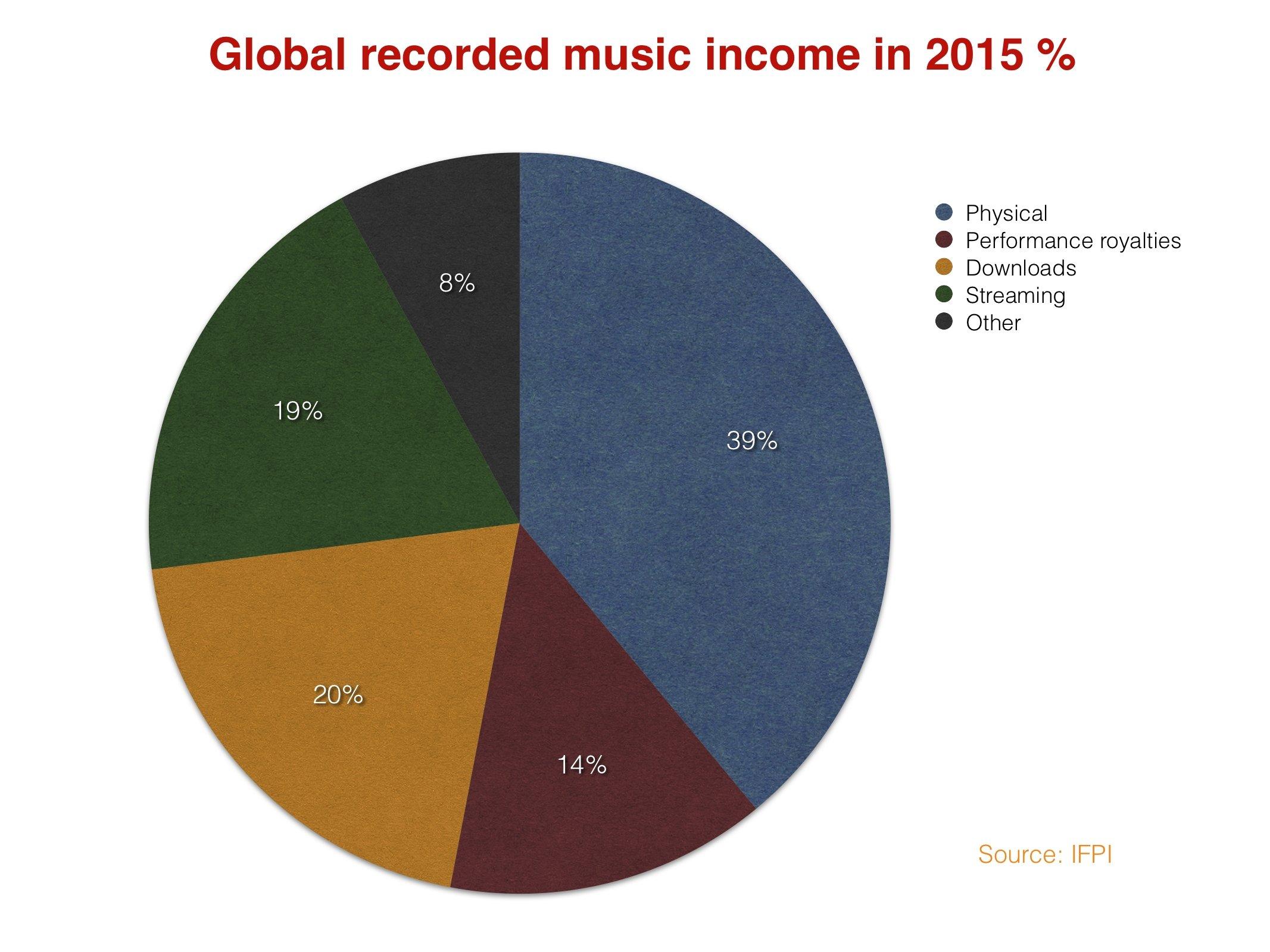 Globalrecorded