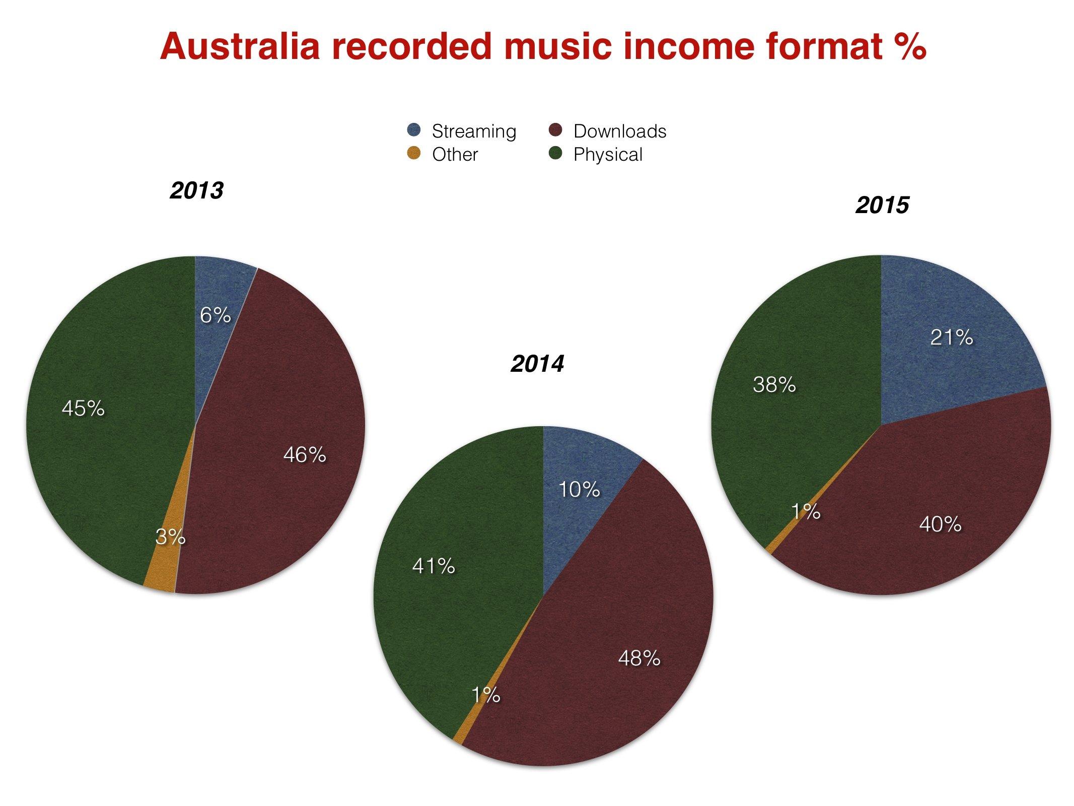 Incomeformats