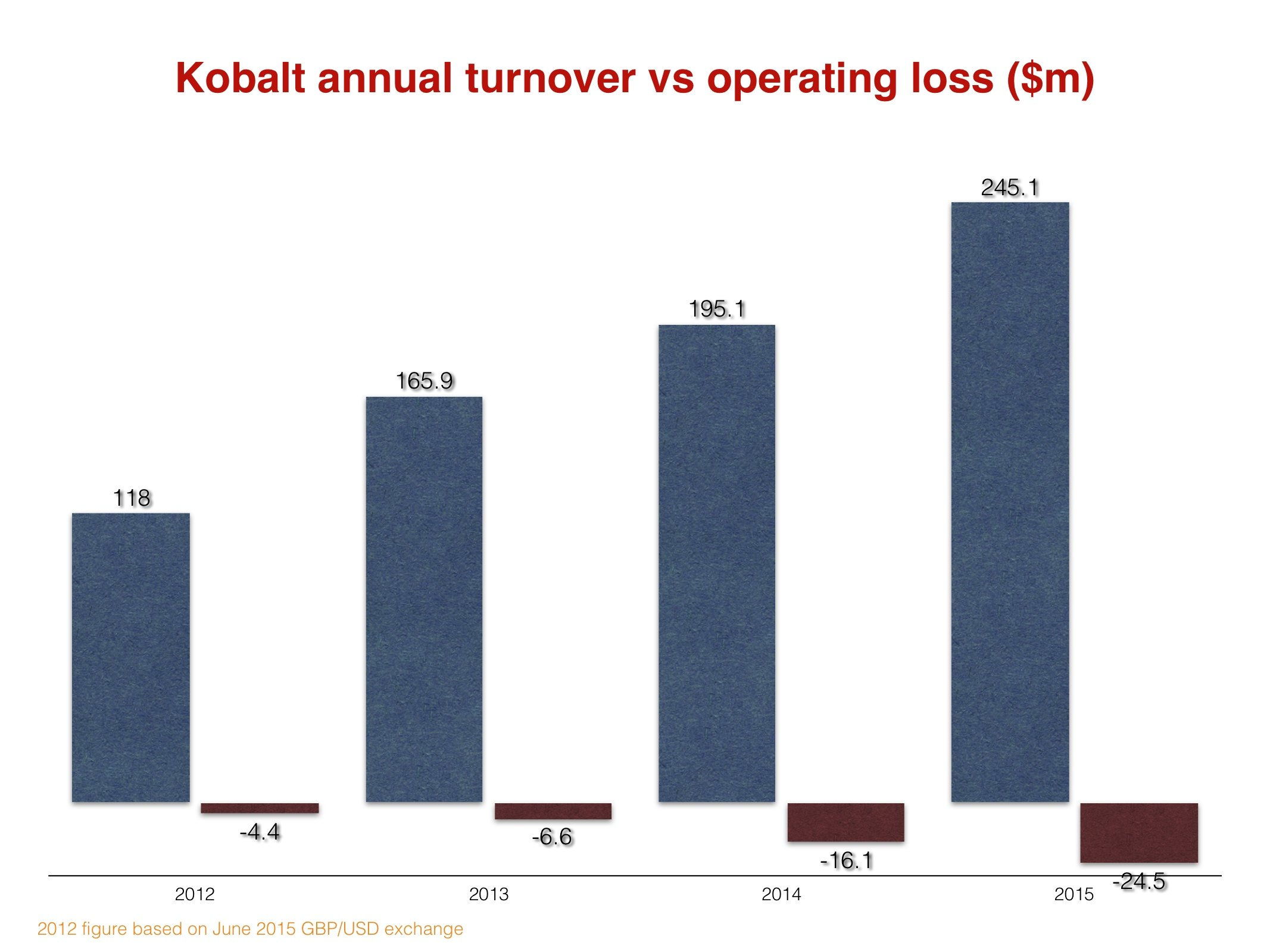 KobaltGroup