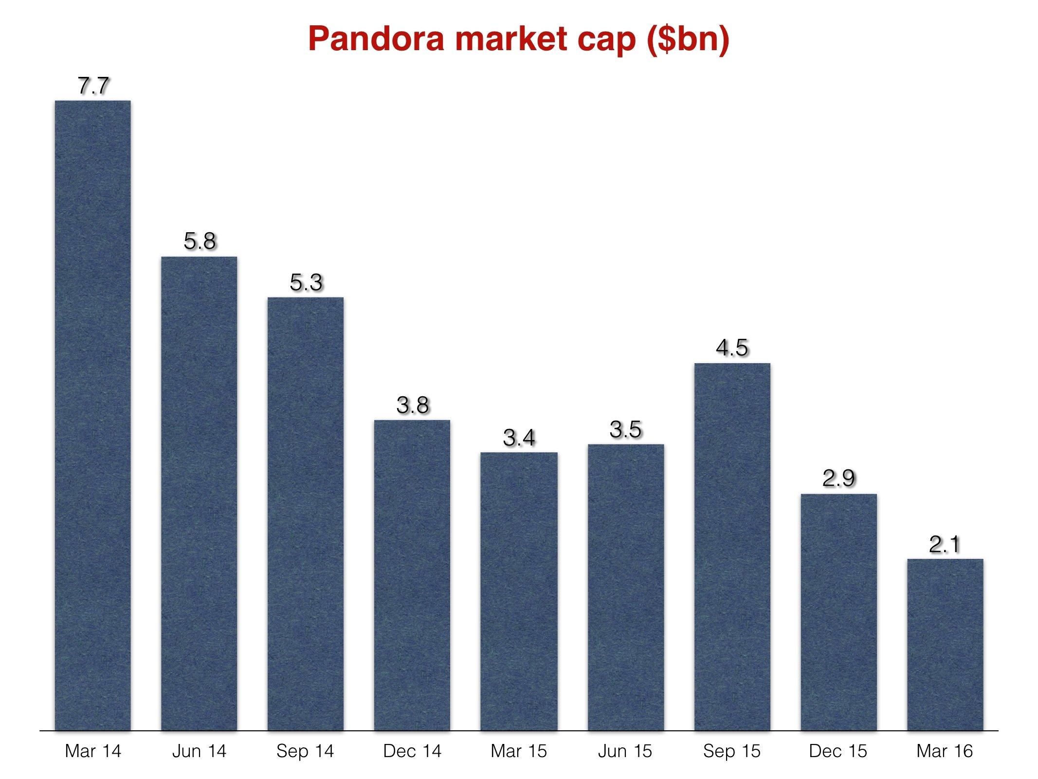 Pandoramarketcap