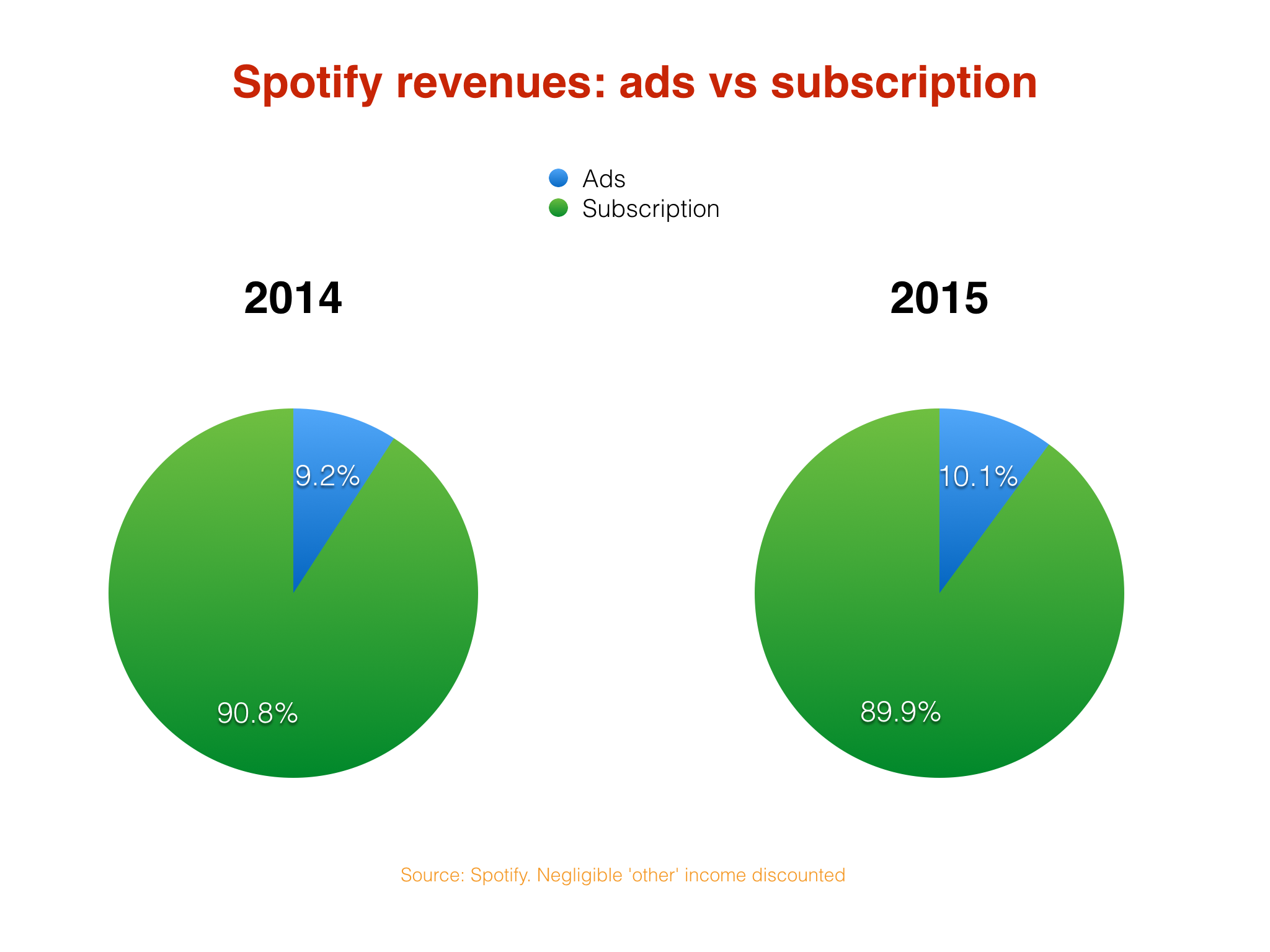 Spotify revenues topped $2bn last year as losses hit $194m - Music