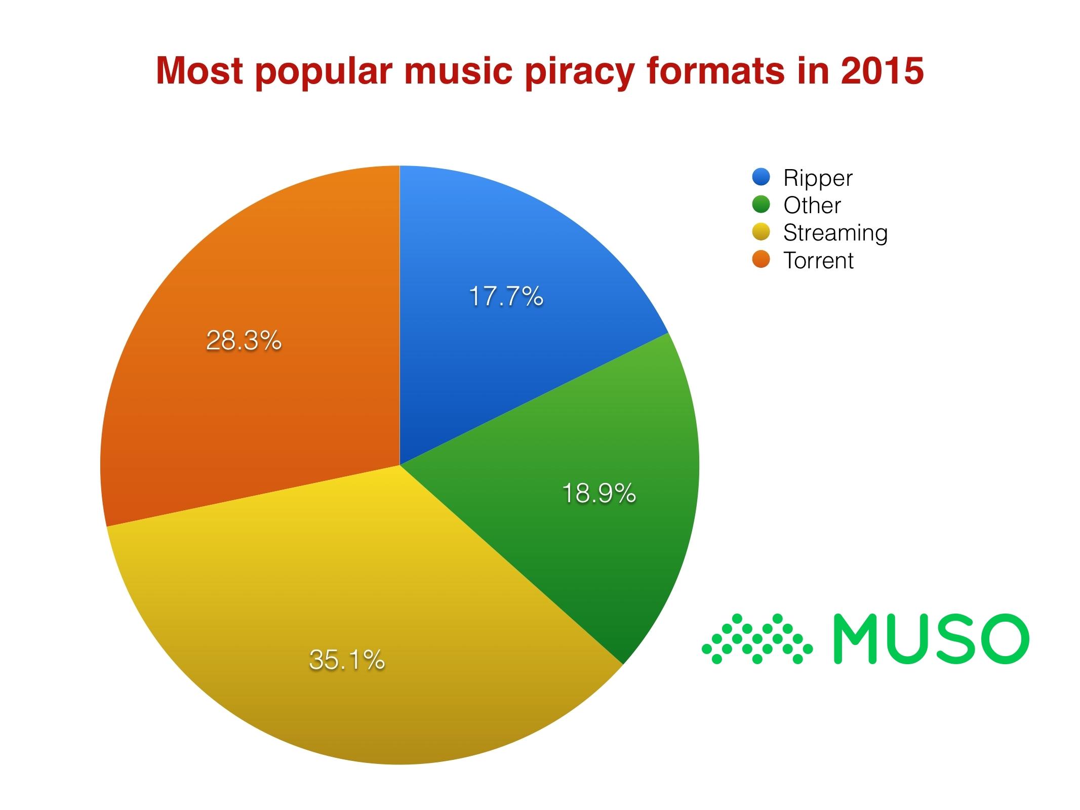 MostpopularMusicpiracyformats