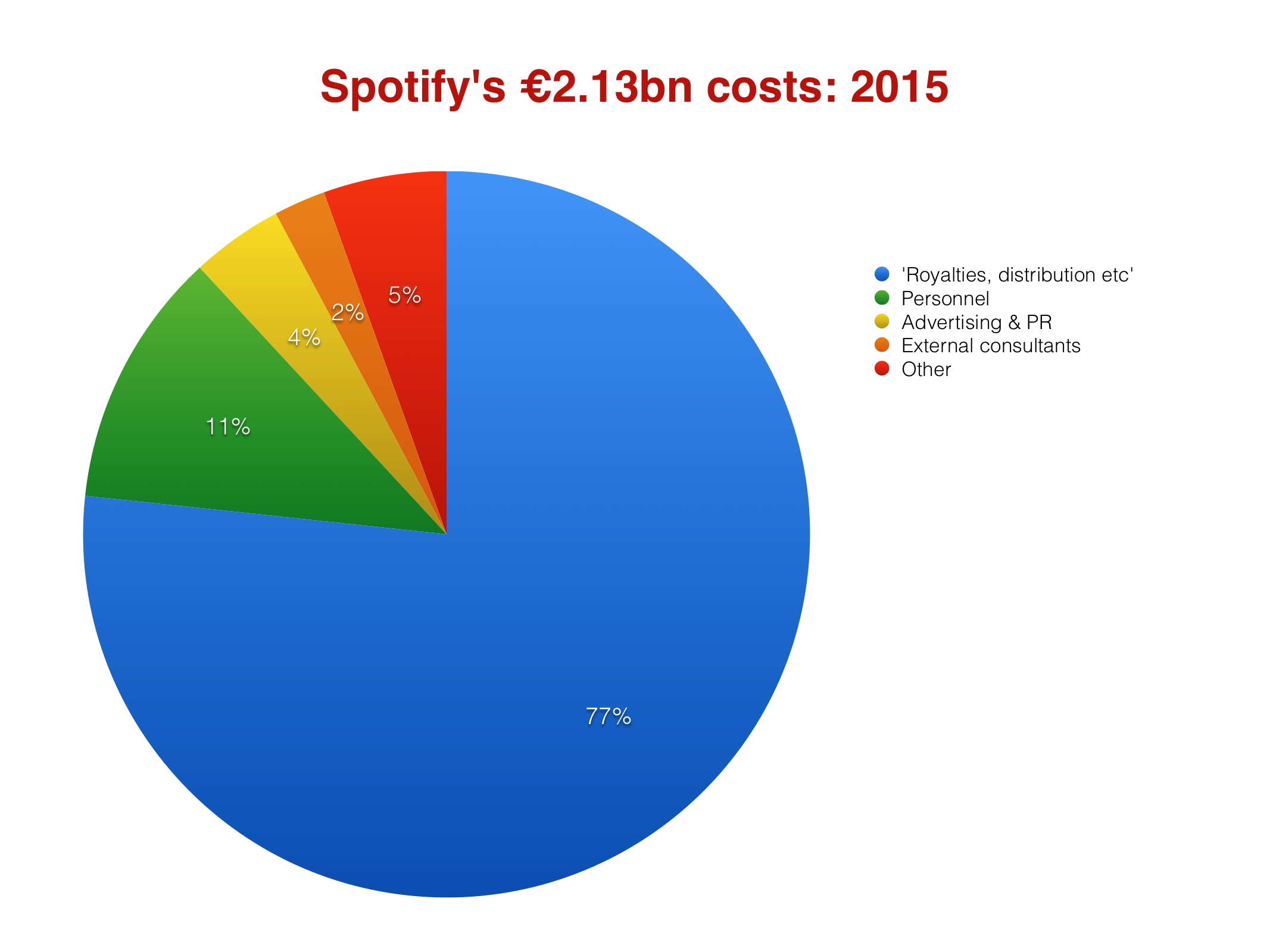 Spotifycosts