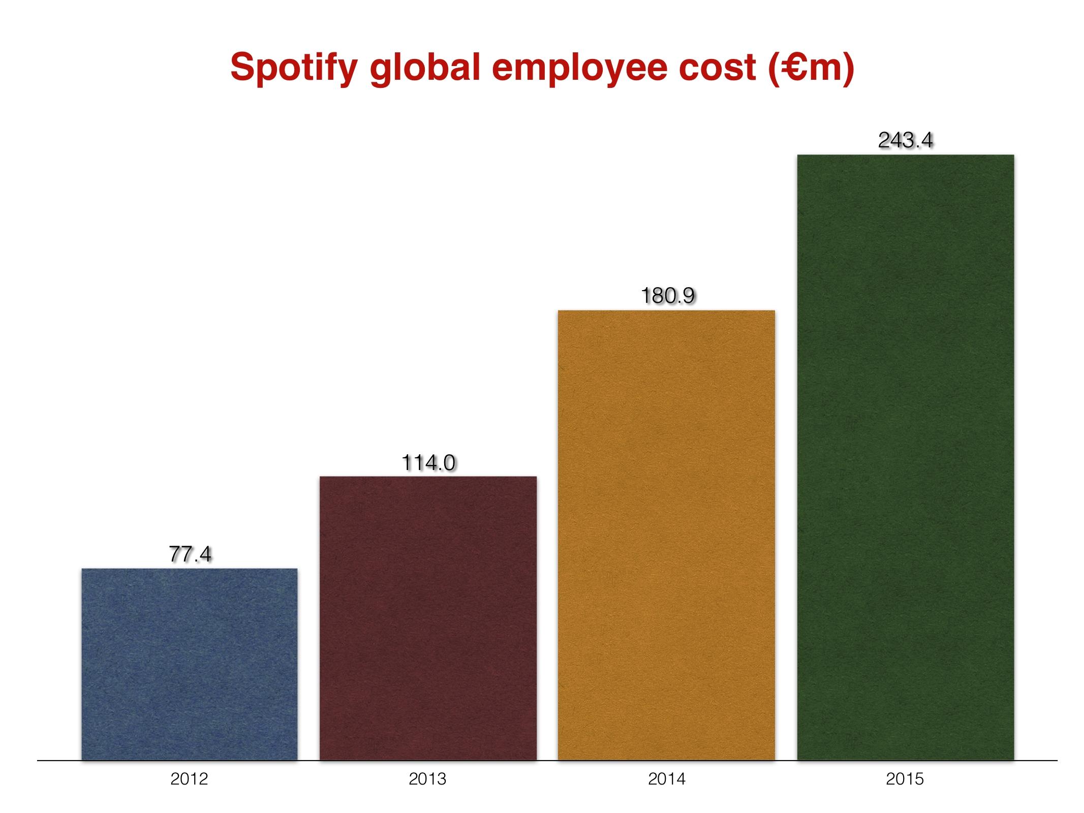 Spotifyemployeecost