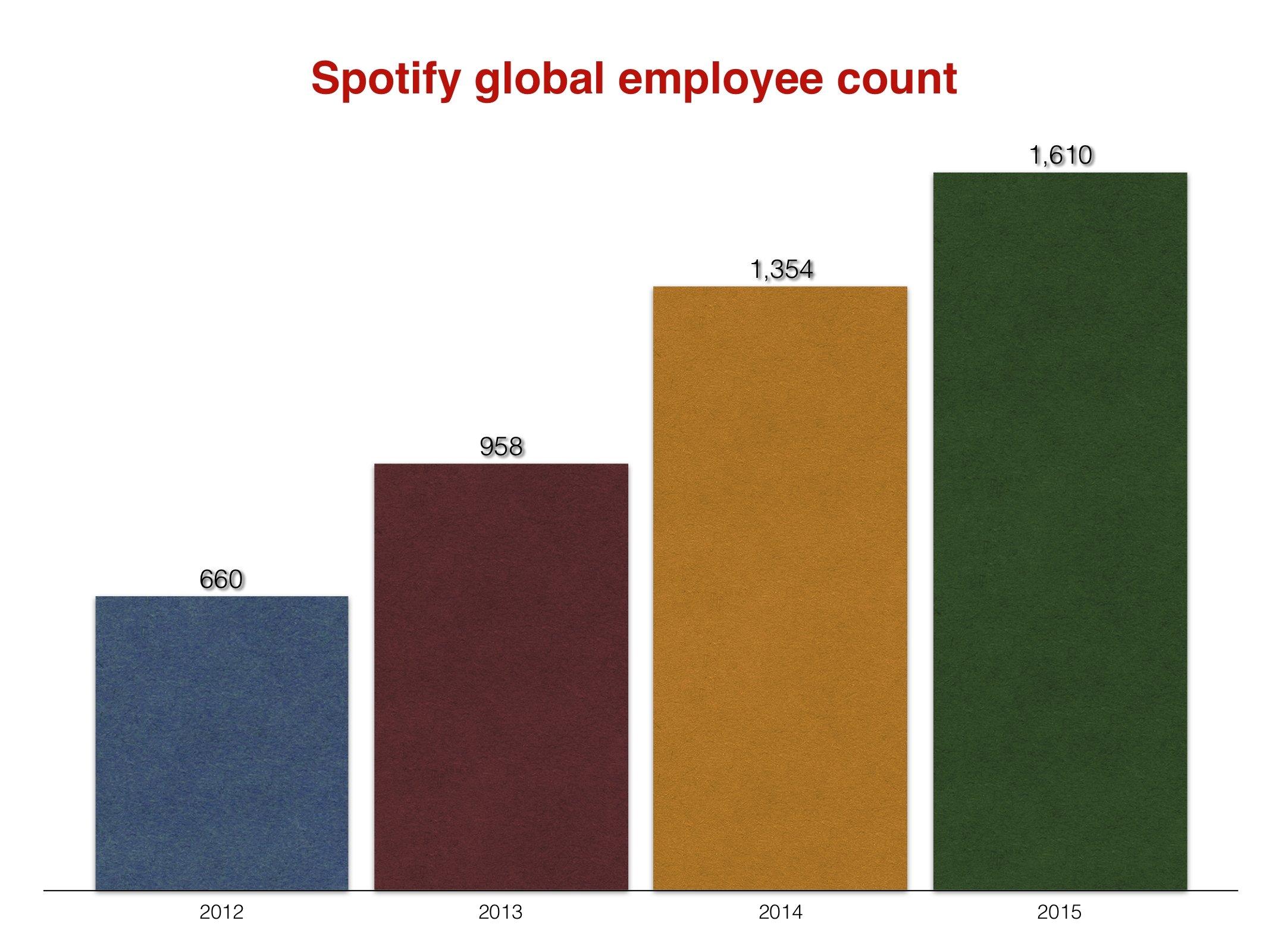 Spotifyemployees