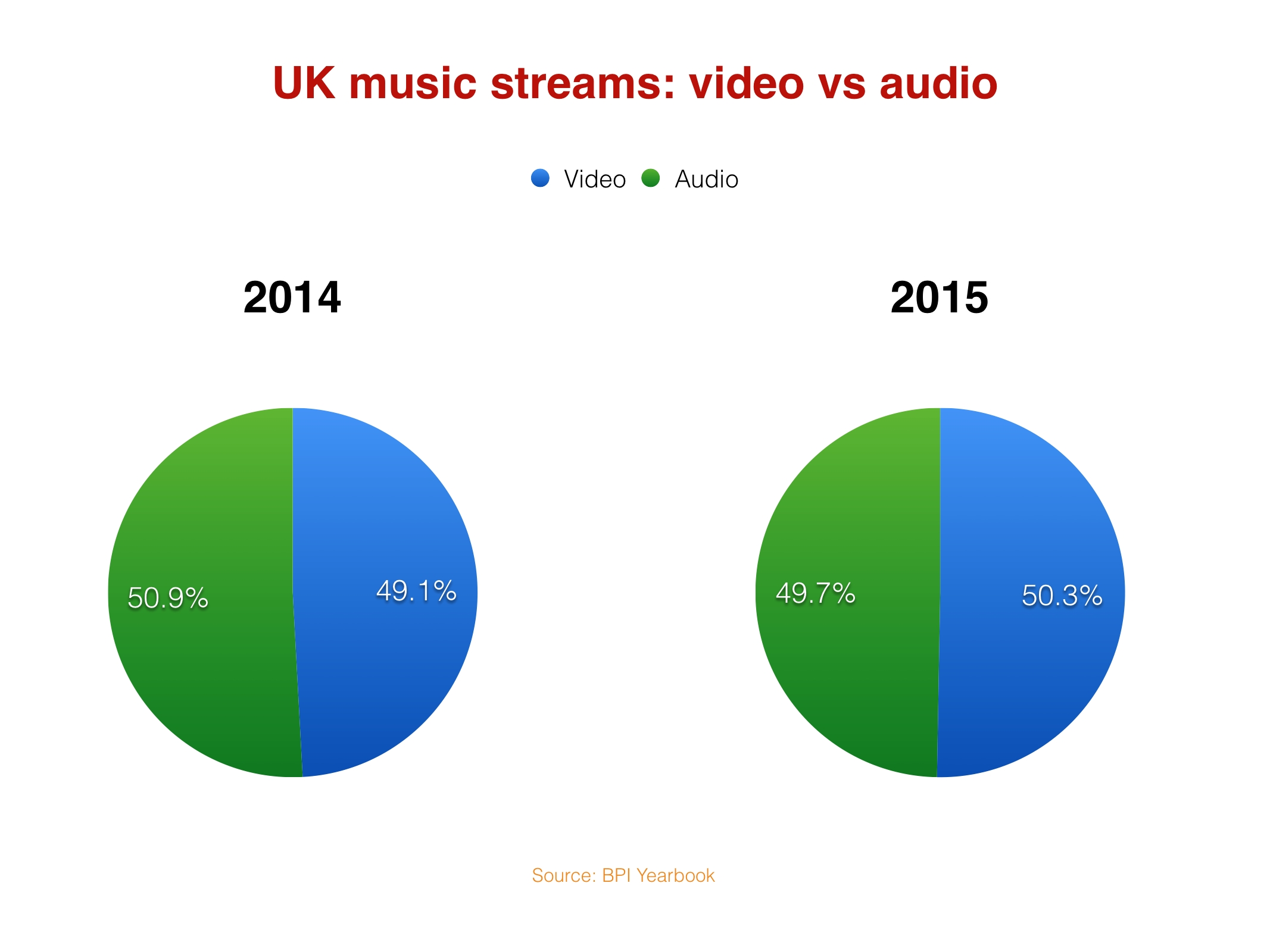 UKmusicstreams