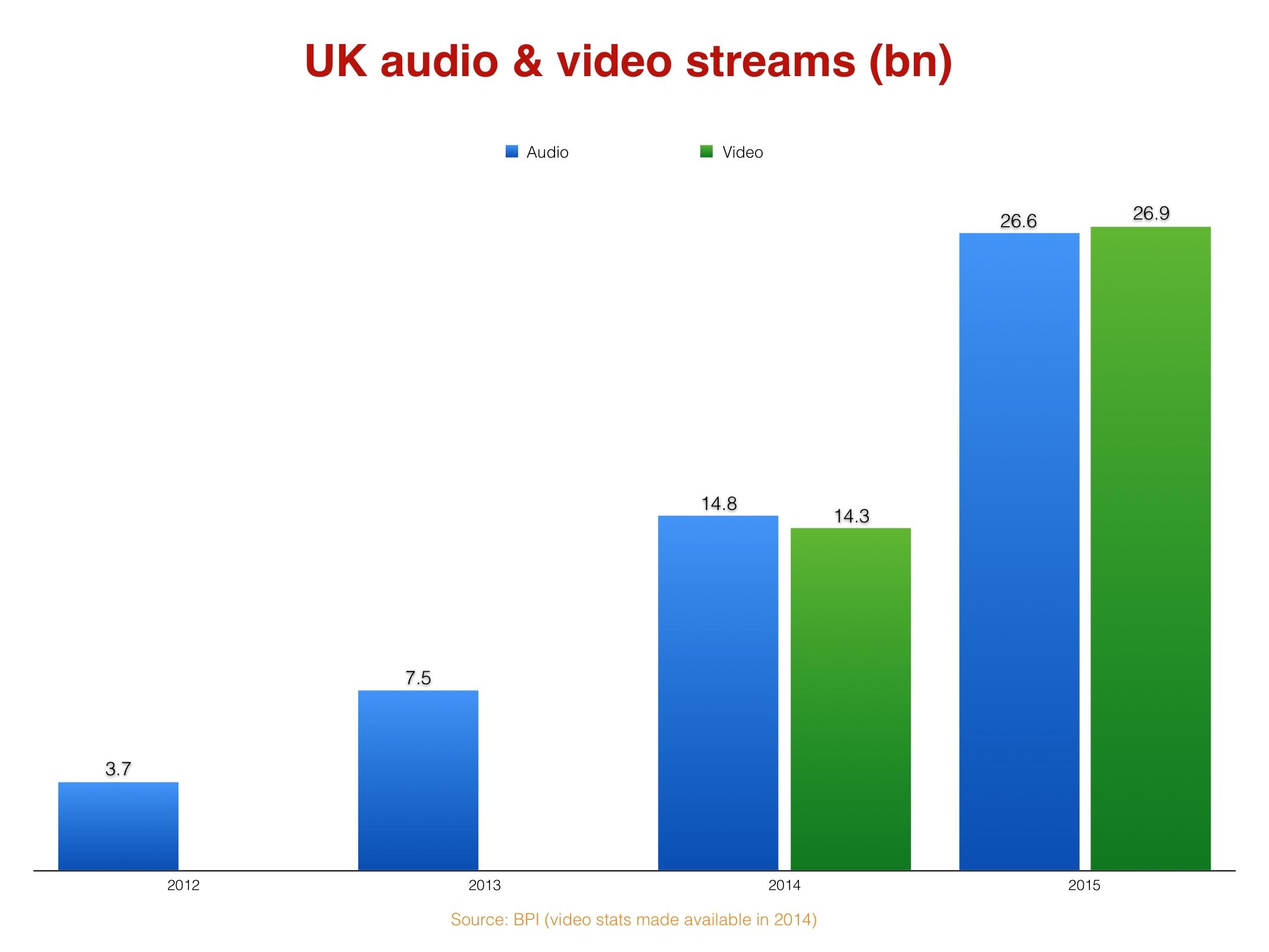 UKvideoandaudio
