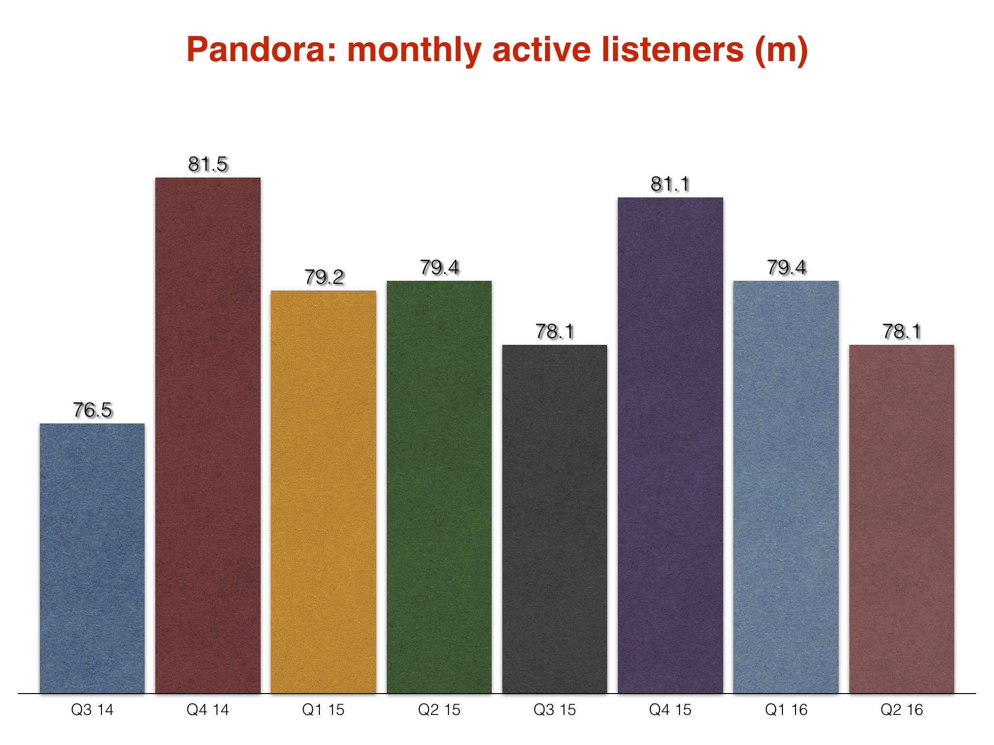 Pandora listeners