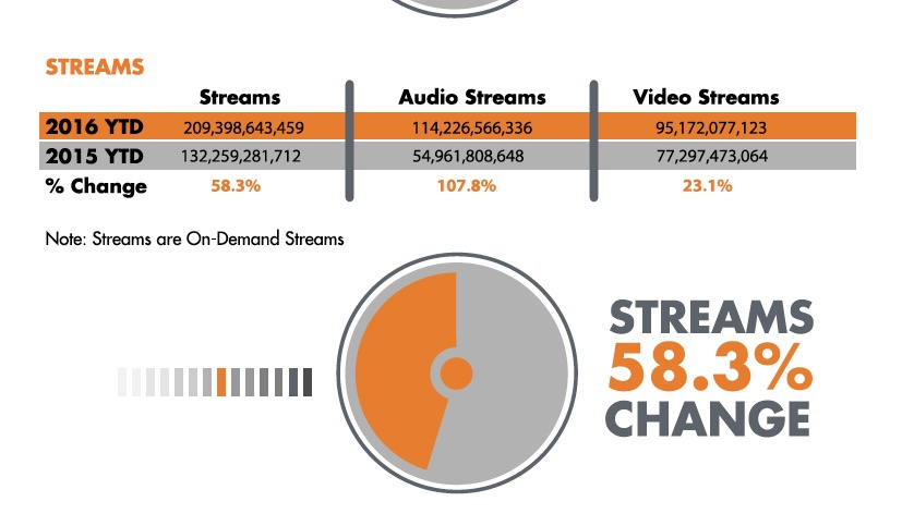 YouTube's dominance takes a beating from Spotify, Apple ...