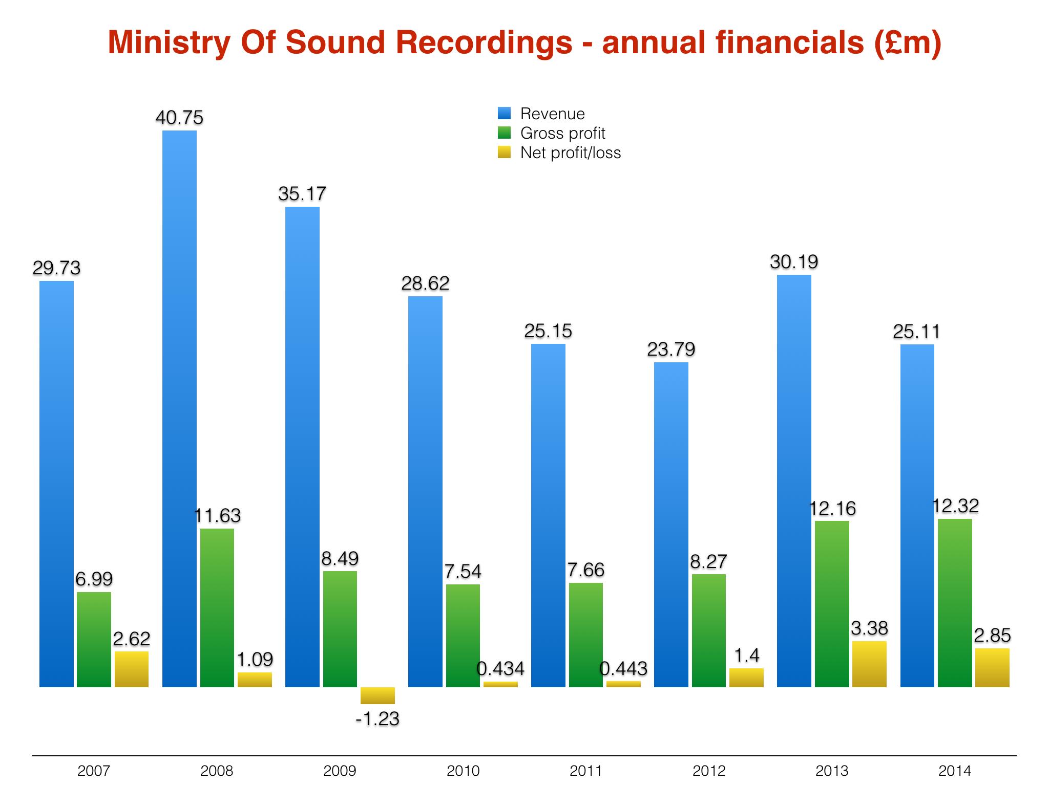 Ministryfinances