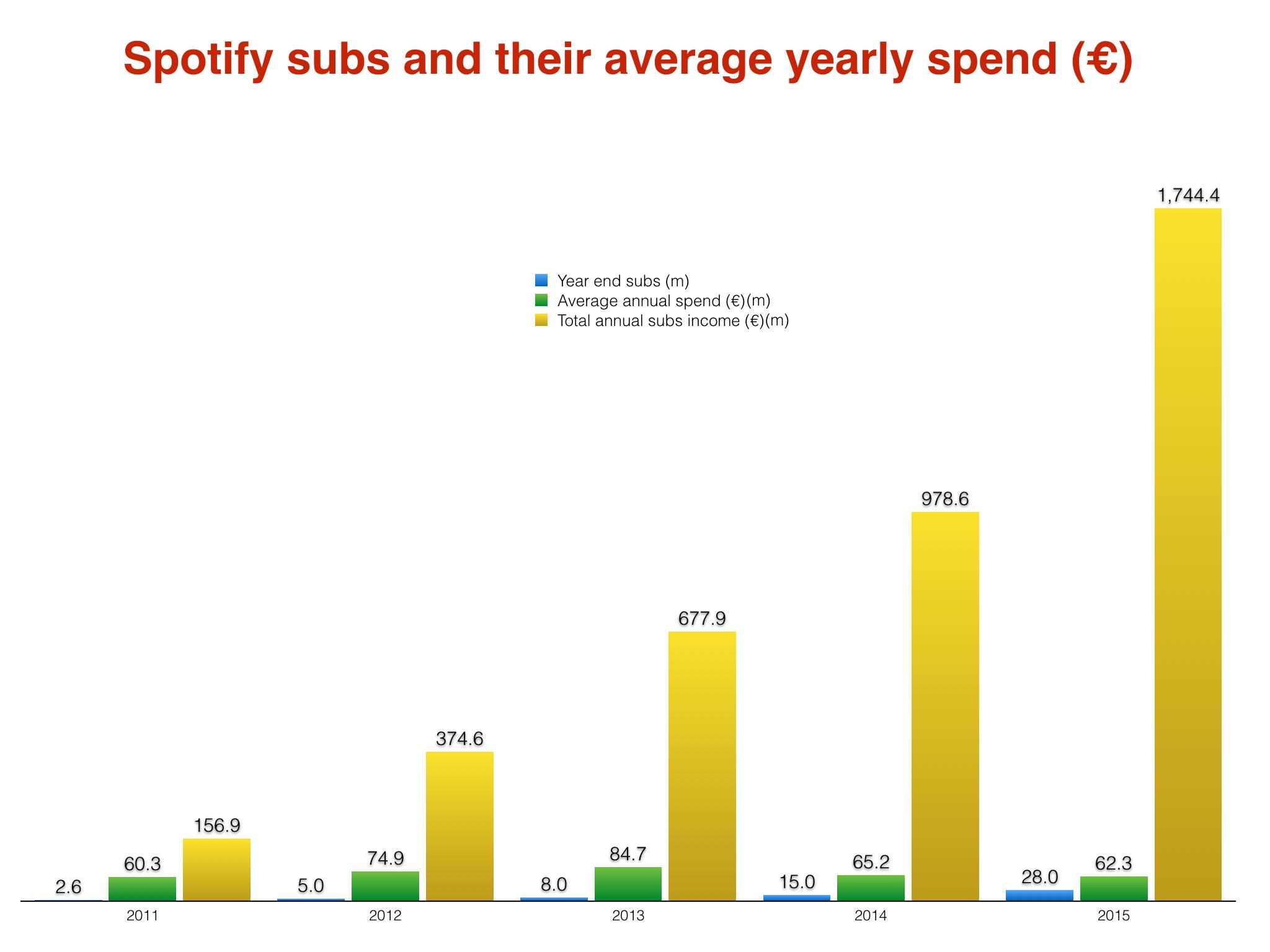 Spotifysubs