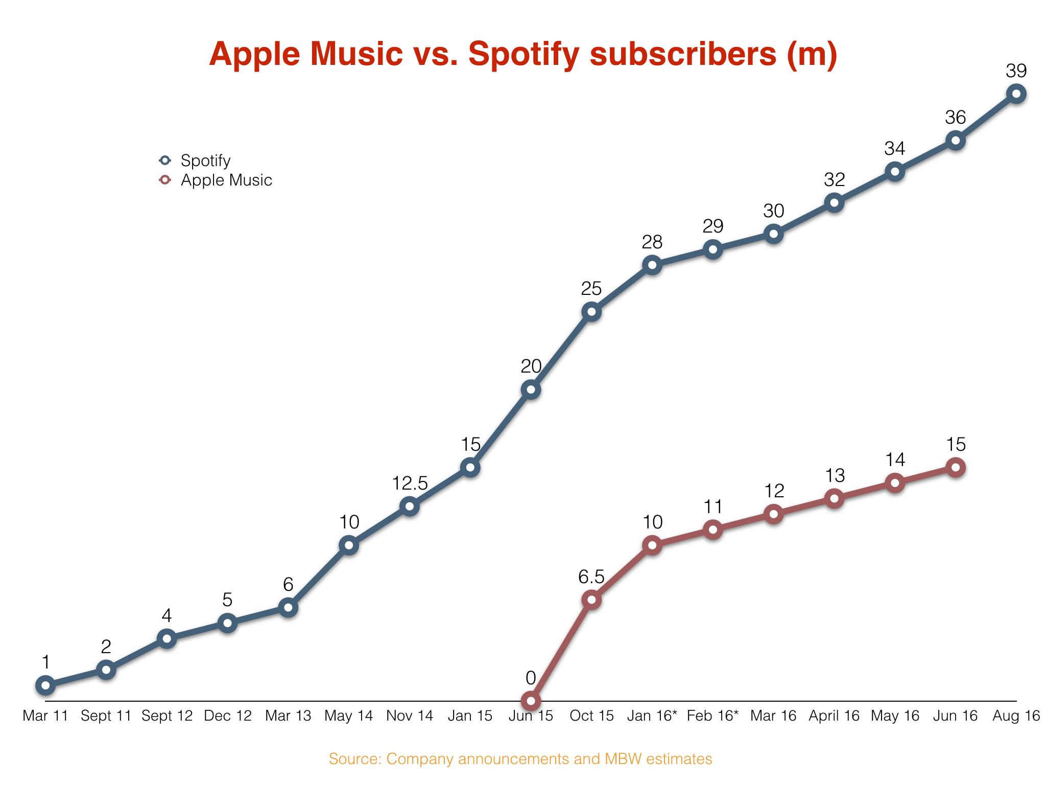 SpotifyvsApple