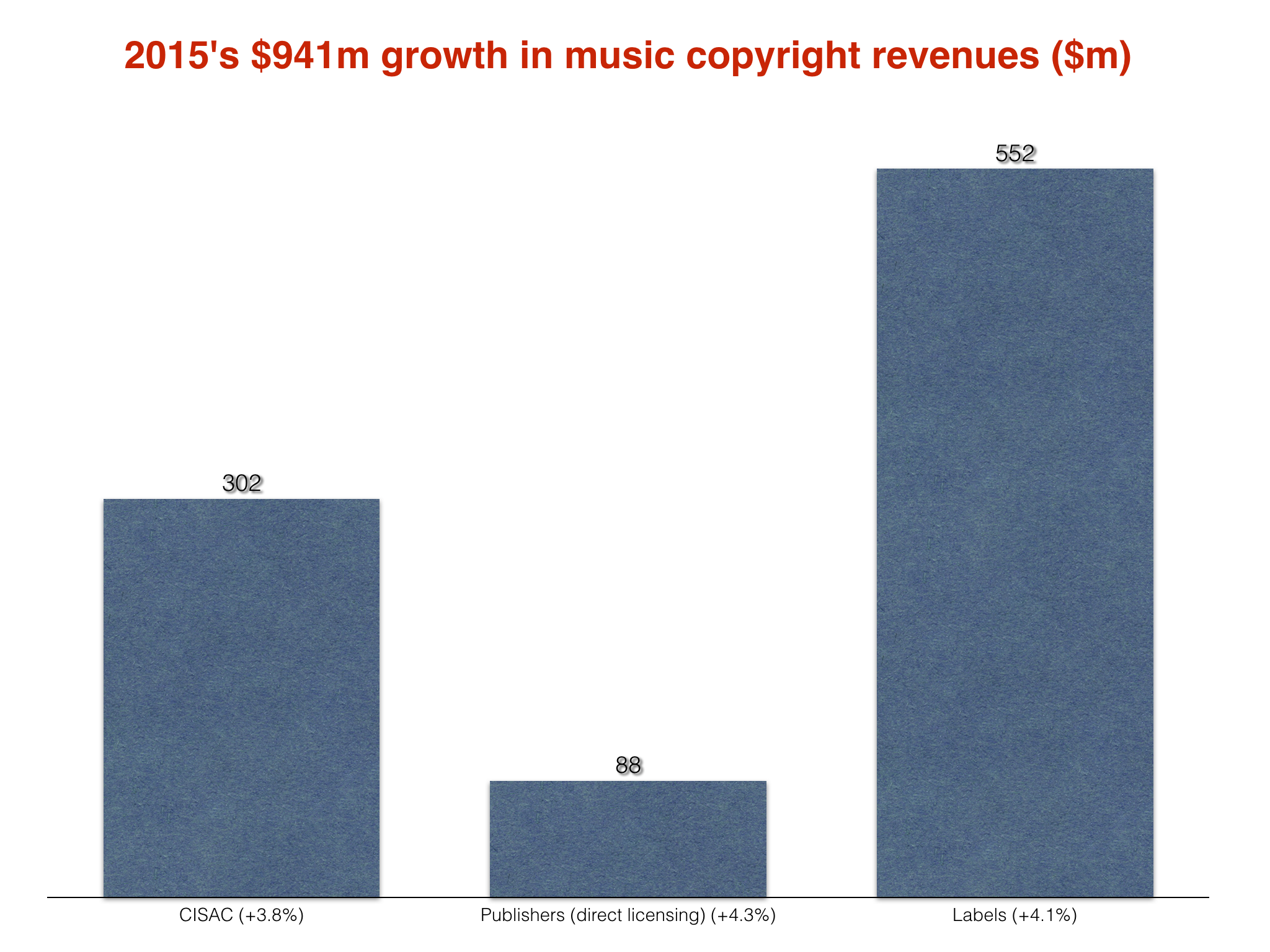 copyright and global music industry essay Digital music and pirated downloads nearly destroyed the industry, the argument goes, but now streaming technology is being credited with saving it.