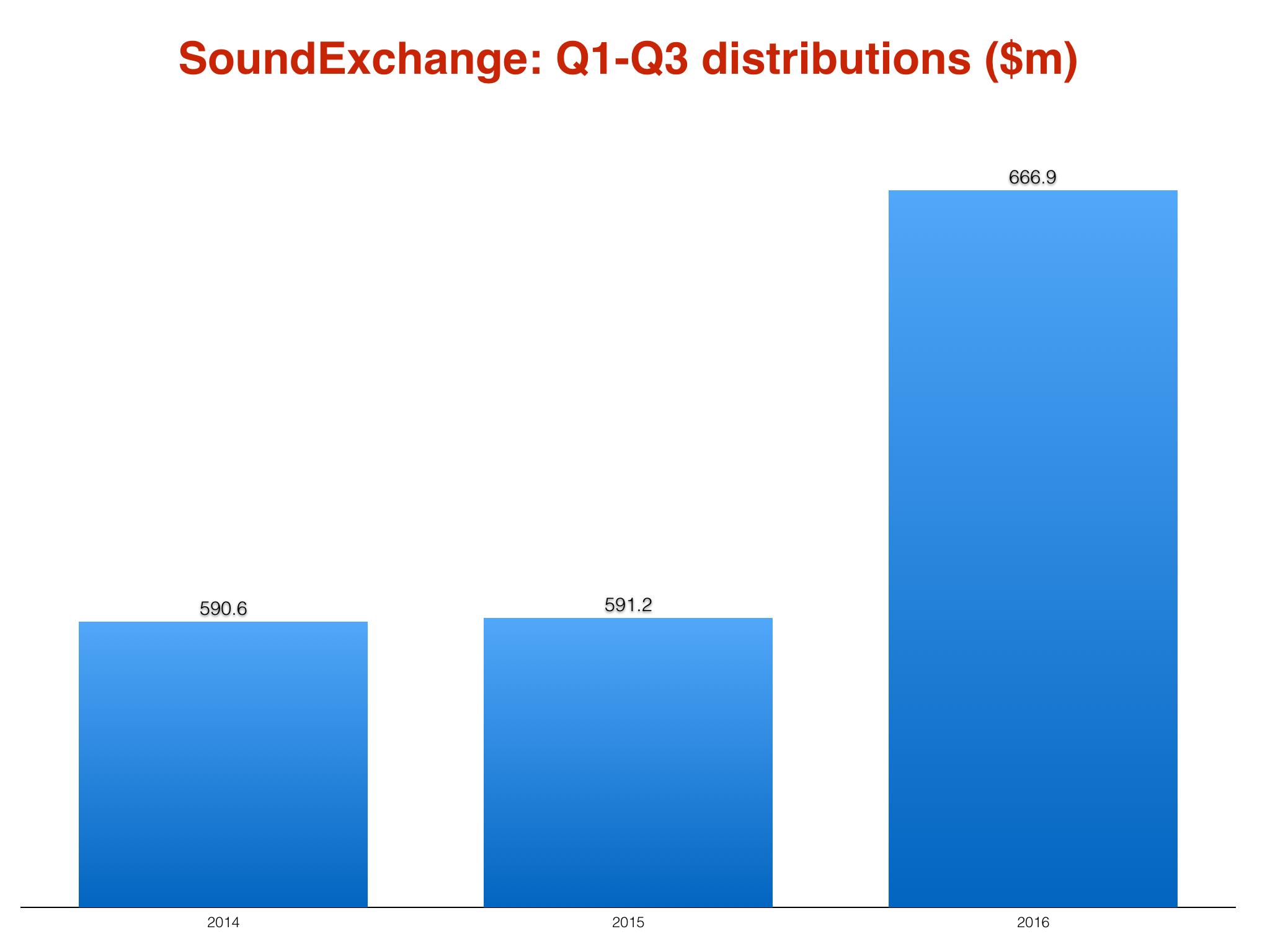 soundexchange2