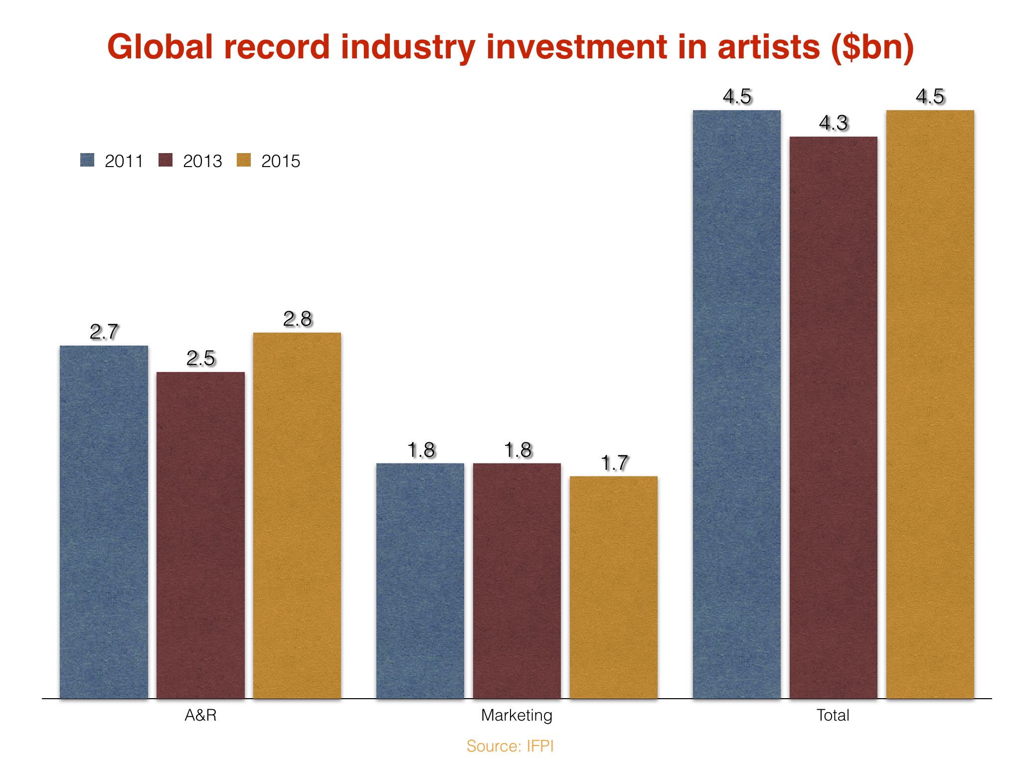 IFPI spend charts