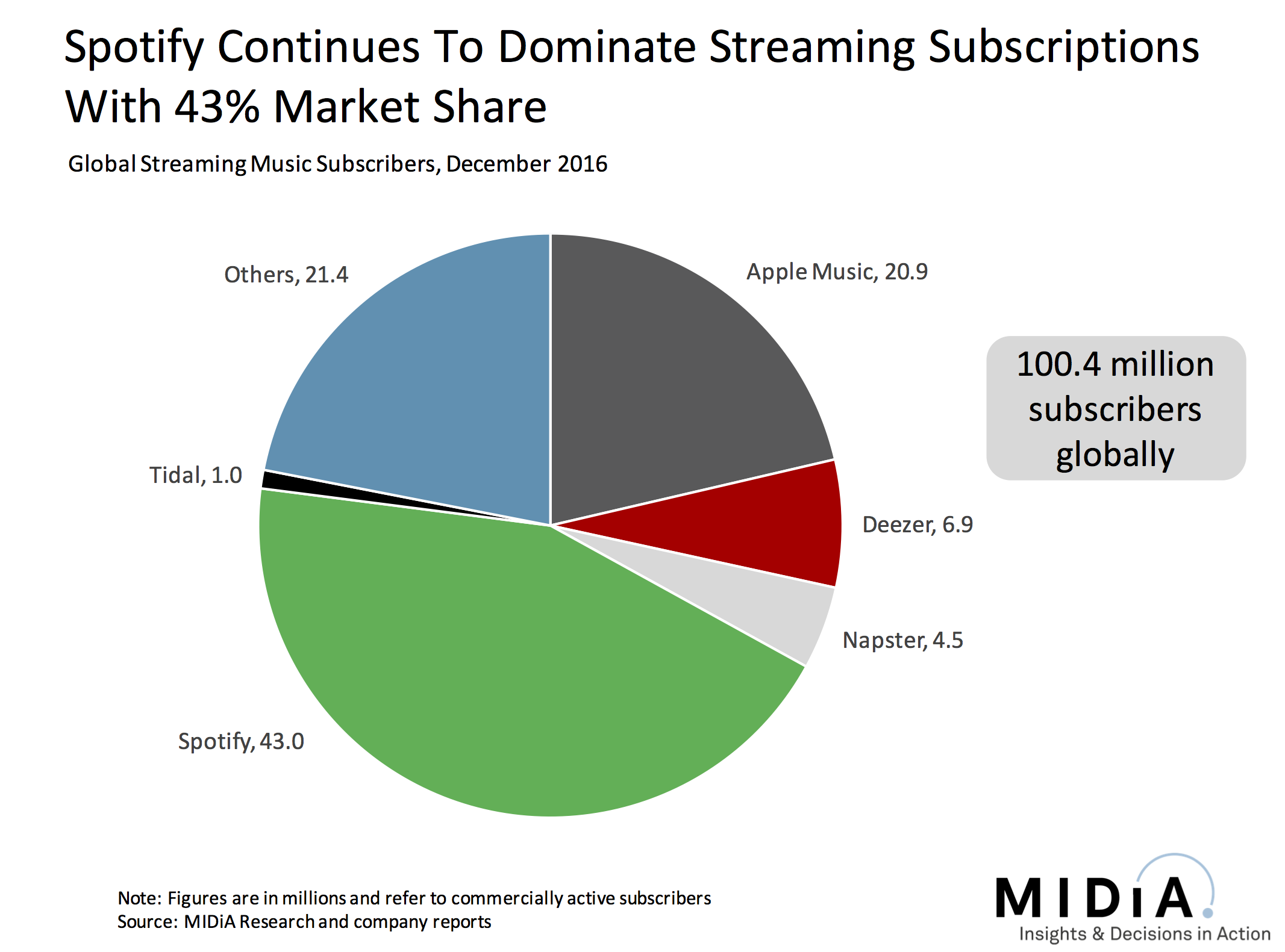 Smashed by Spotify, can TIDAL find a future which doesn't