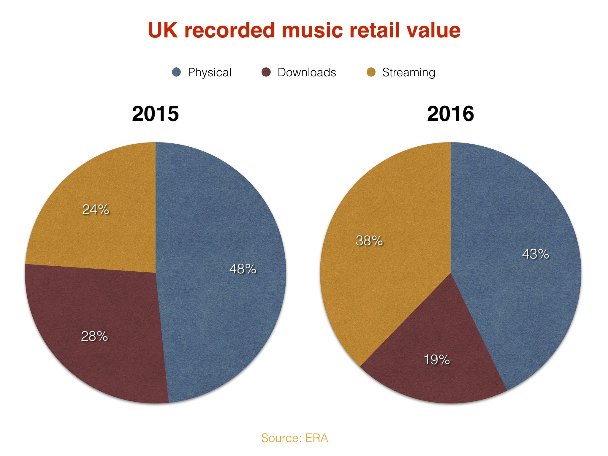 Streaming surge and vinyl revival fuel rise in United Kingdom music consumption