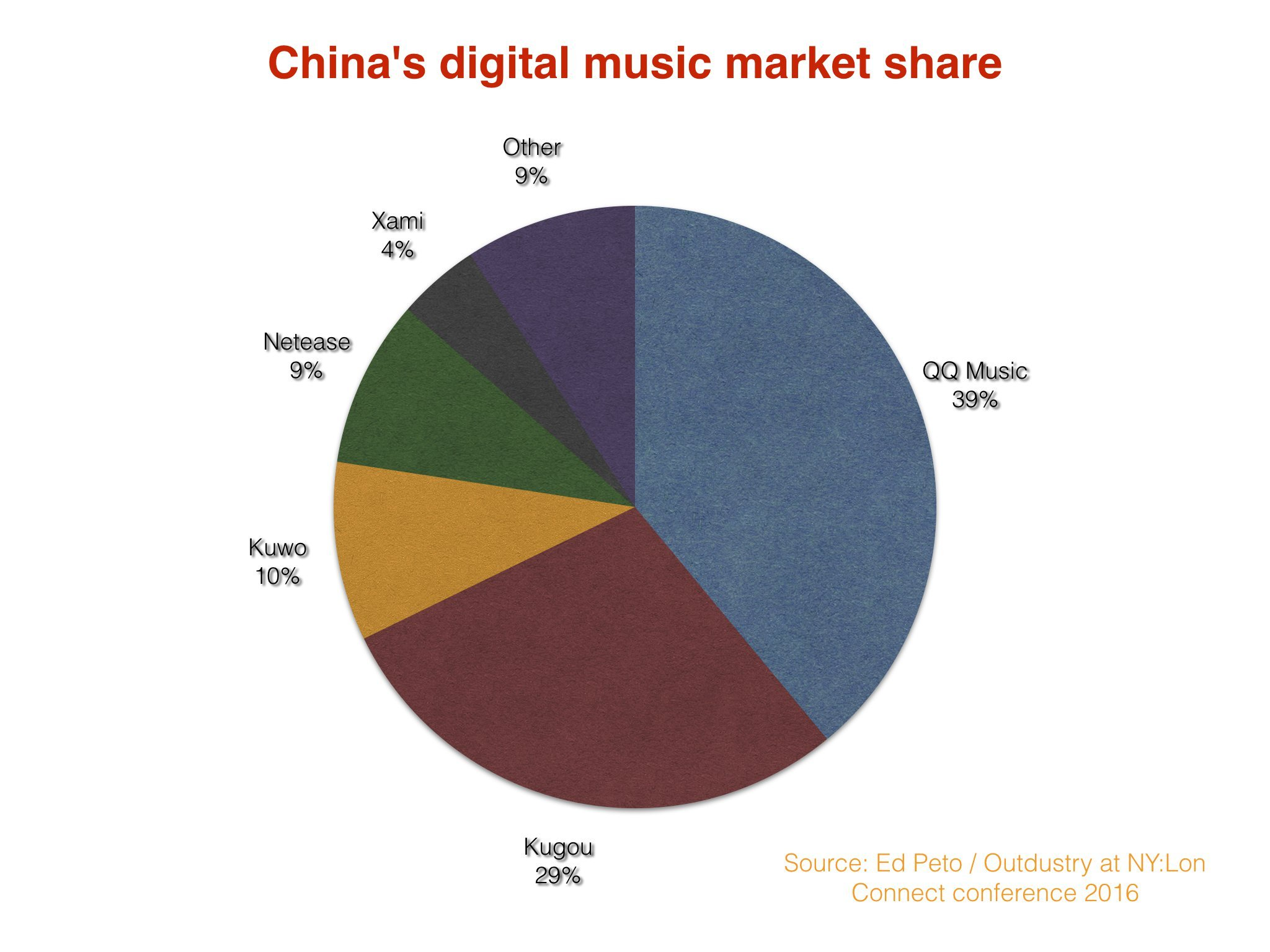 Spotify and Apple Music will struggle in China  Meet the