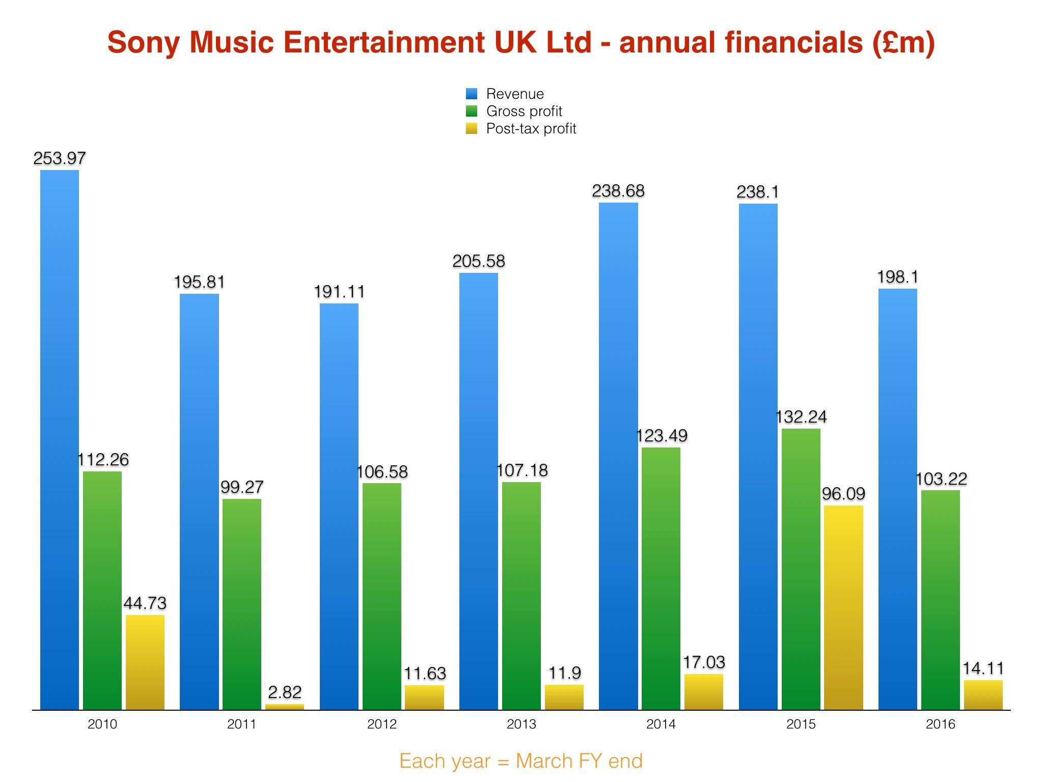 sony annual report Sony financial holdings inc annual report 2015 please visit sfh's website to view the financial data book detailed fi nancial data for each operating company is.