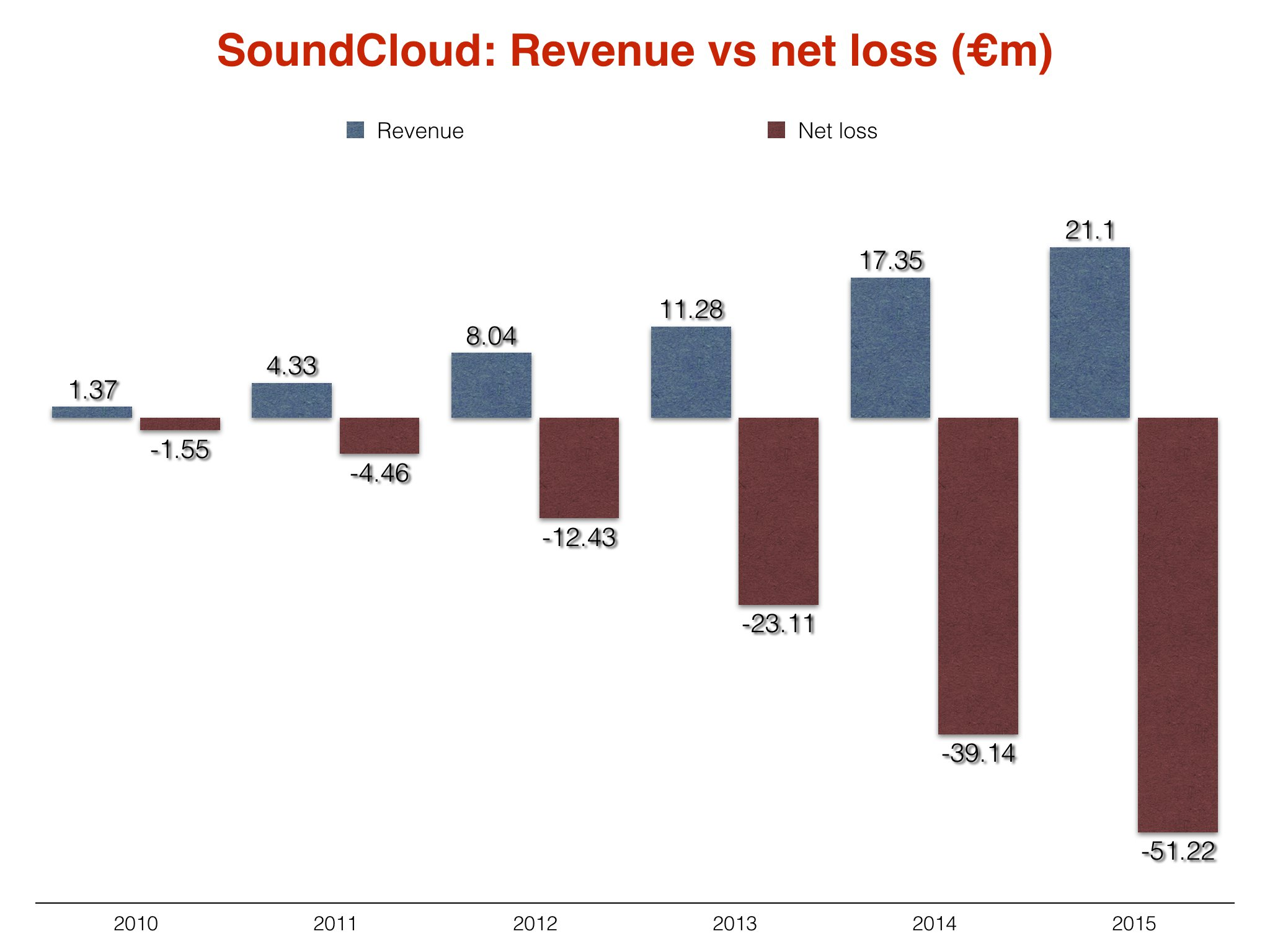 Techmeme: SoundCloud\u0027s filing in UK: losses up 30.9% to $52M while ...