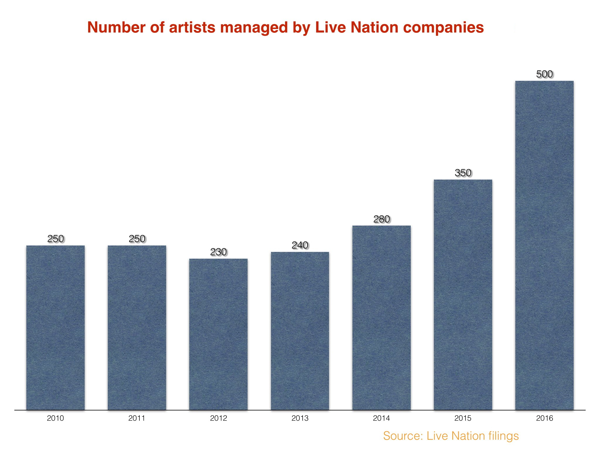 Live nation companies now manage over 500 artists worldwide music in the same document live nation mentions one competitor in particular as a larger talent representation company ie a heavyweight competitor and malvernweather Image collections