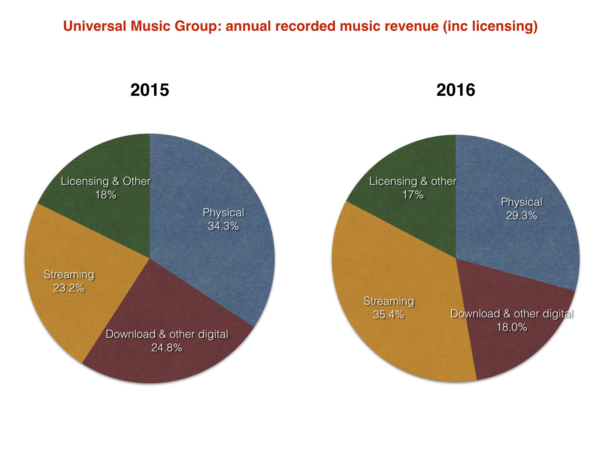 how to get a distribution deal with universal music group