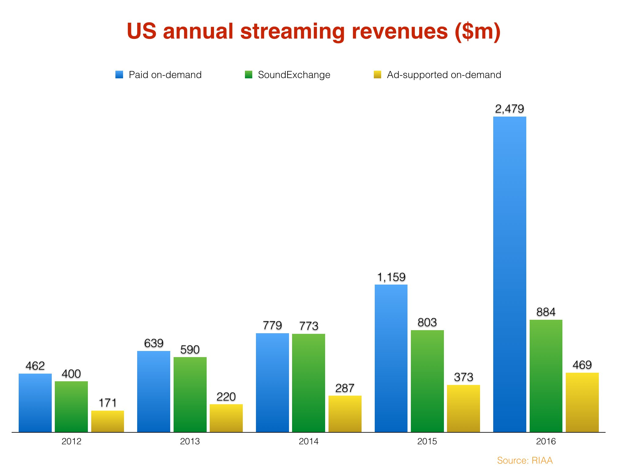 Streaming made a year ago the music industry's best since 2009