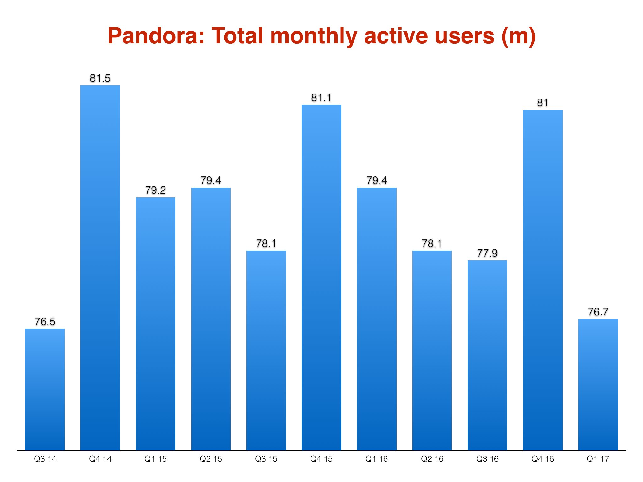 Pandora Shuts Down In Australia And New Zealand After Years - Service invoice template free word pandora store online
