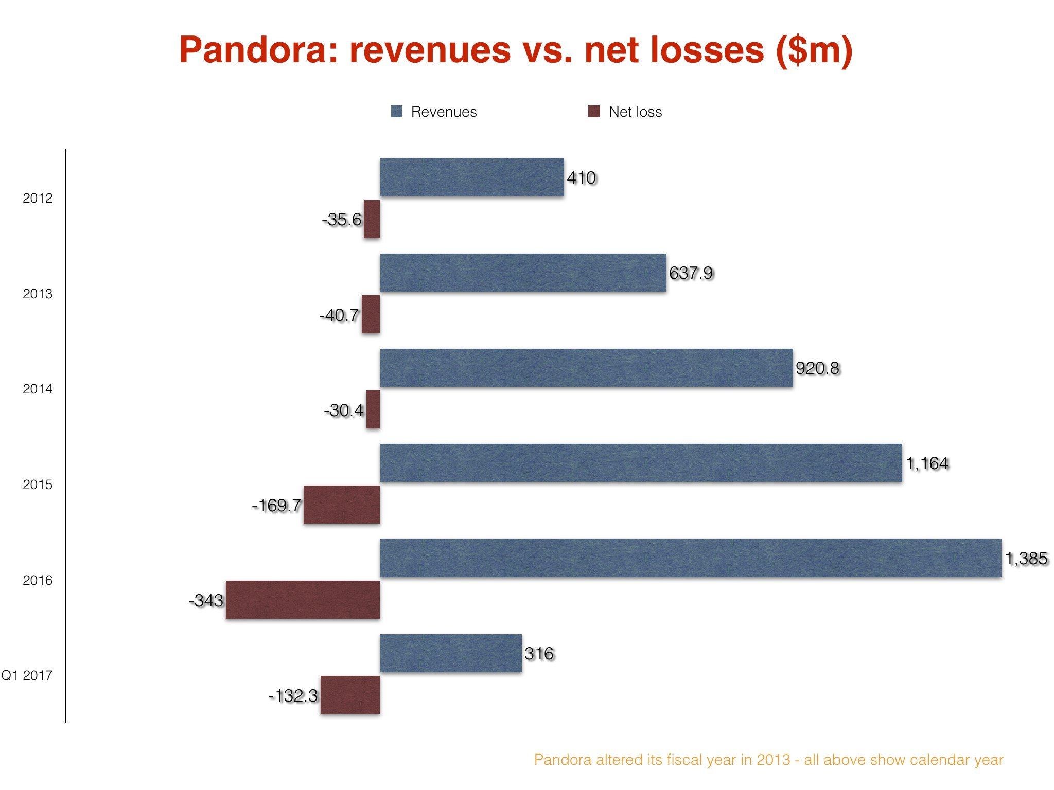 Sirius XM reportedly planning to invest in Pandora Media