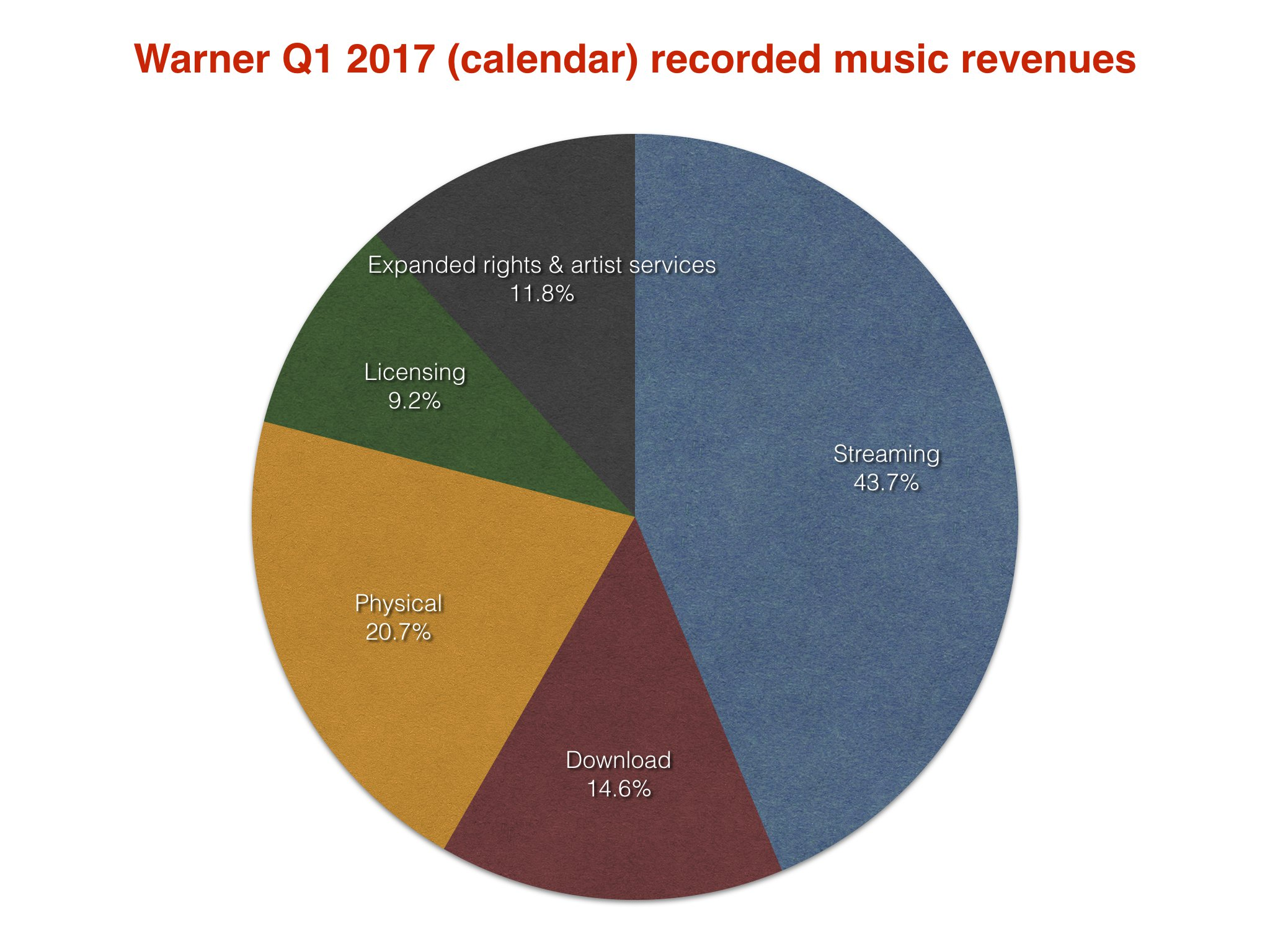 Ed Sheeran and Bruno Mars' music helps boost Warner Music's total revenues