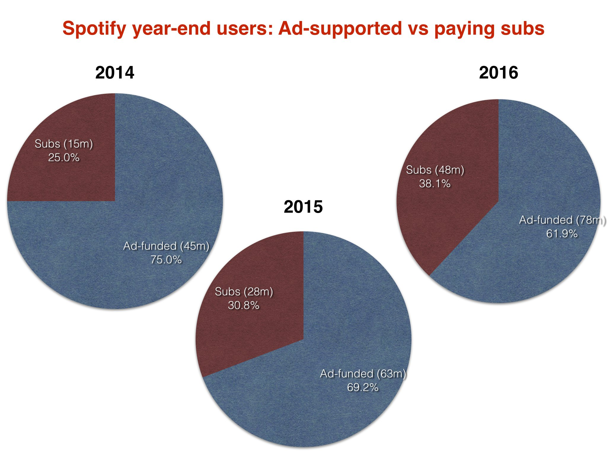 Spotify's average subscriber is paying $30 a year less than they