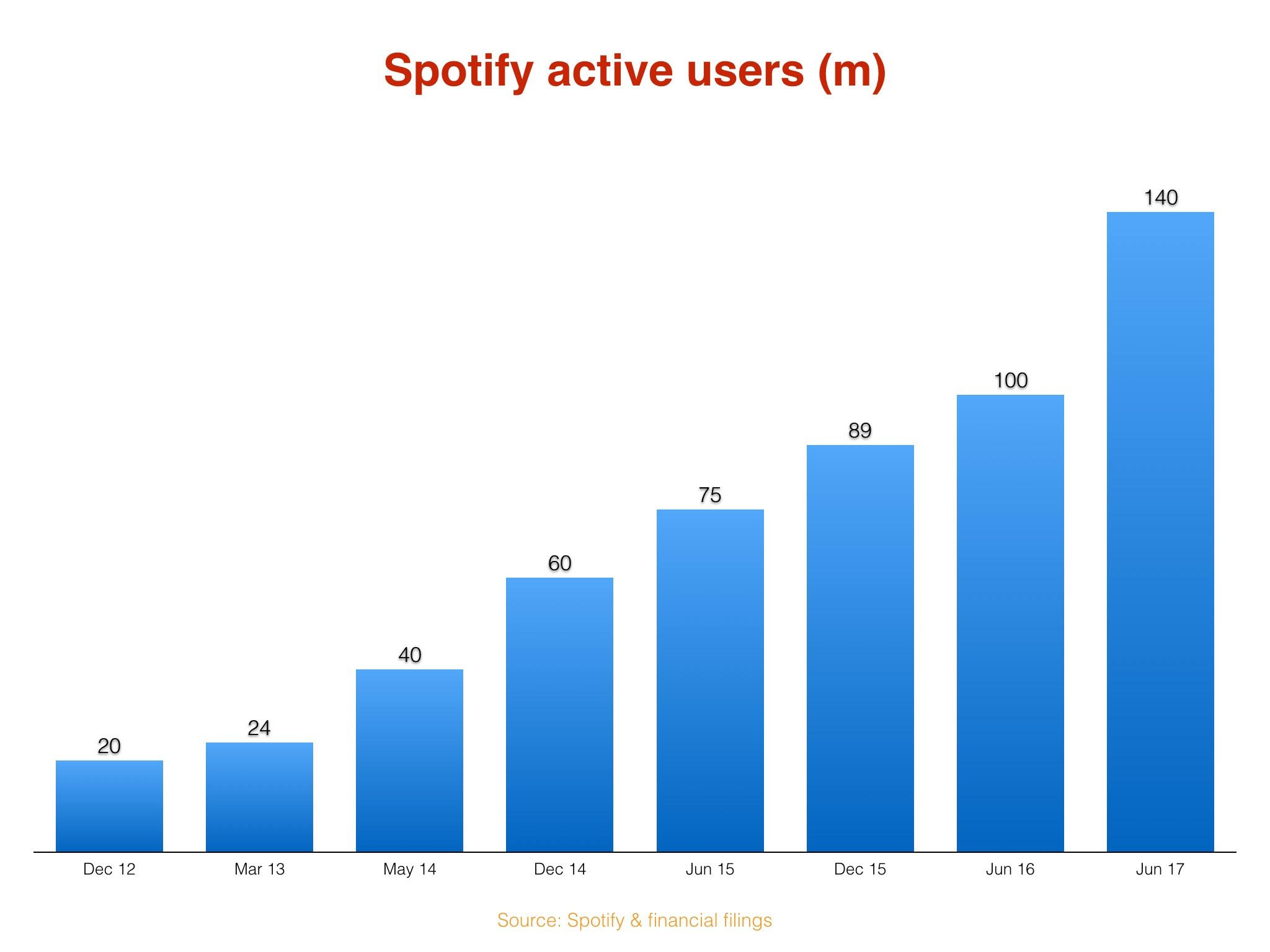 Spotify users now stand 140 million-strong