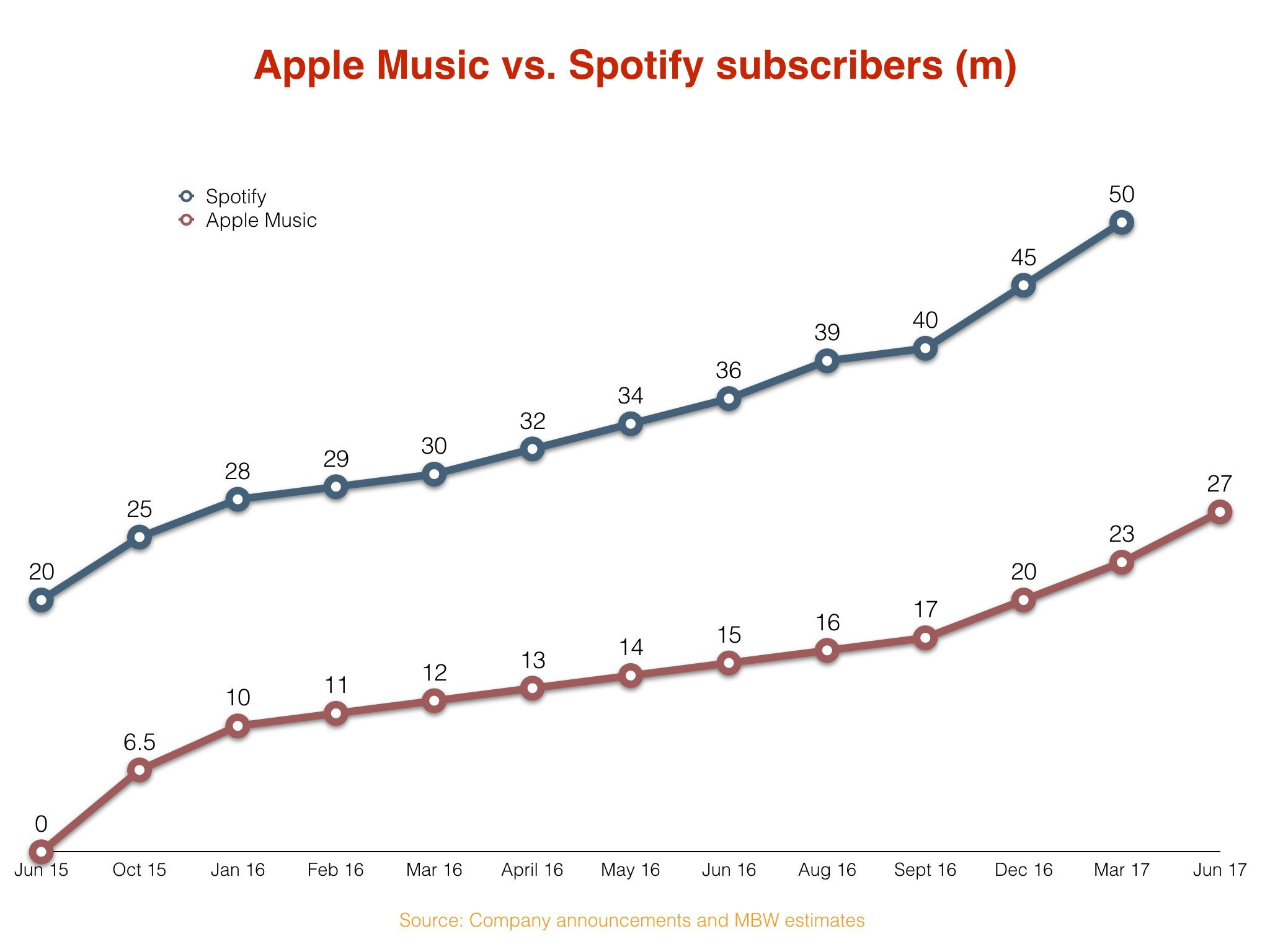 Apple Music's growth is getting faster… but it can't quite