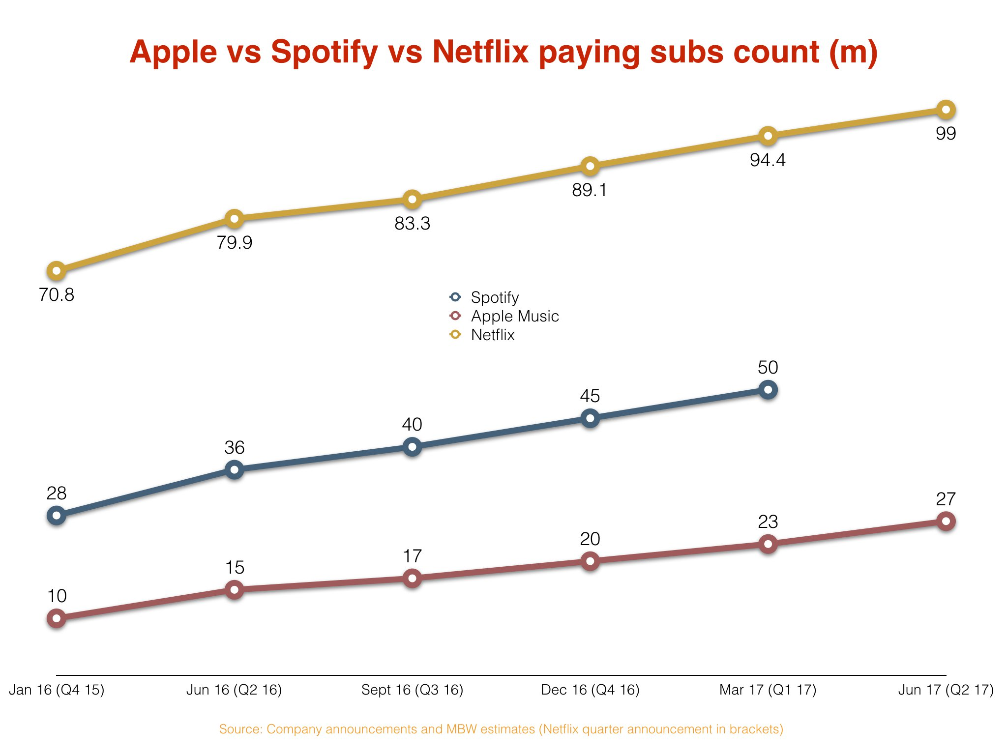 Here's Spotify's biggest problem - in a Netflix-shaped