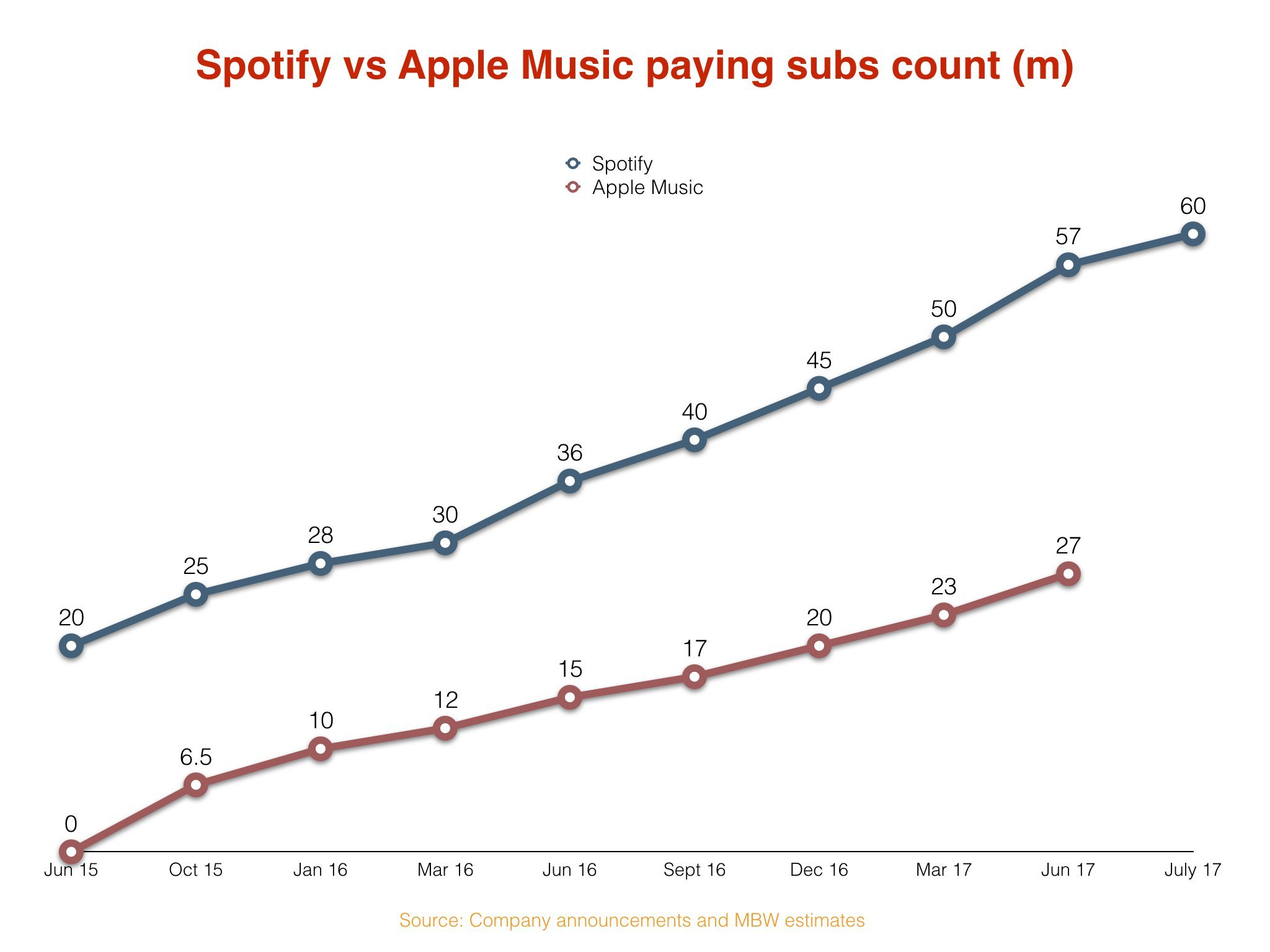 Spotify builds streaming lead at 60 million subscribers