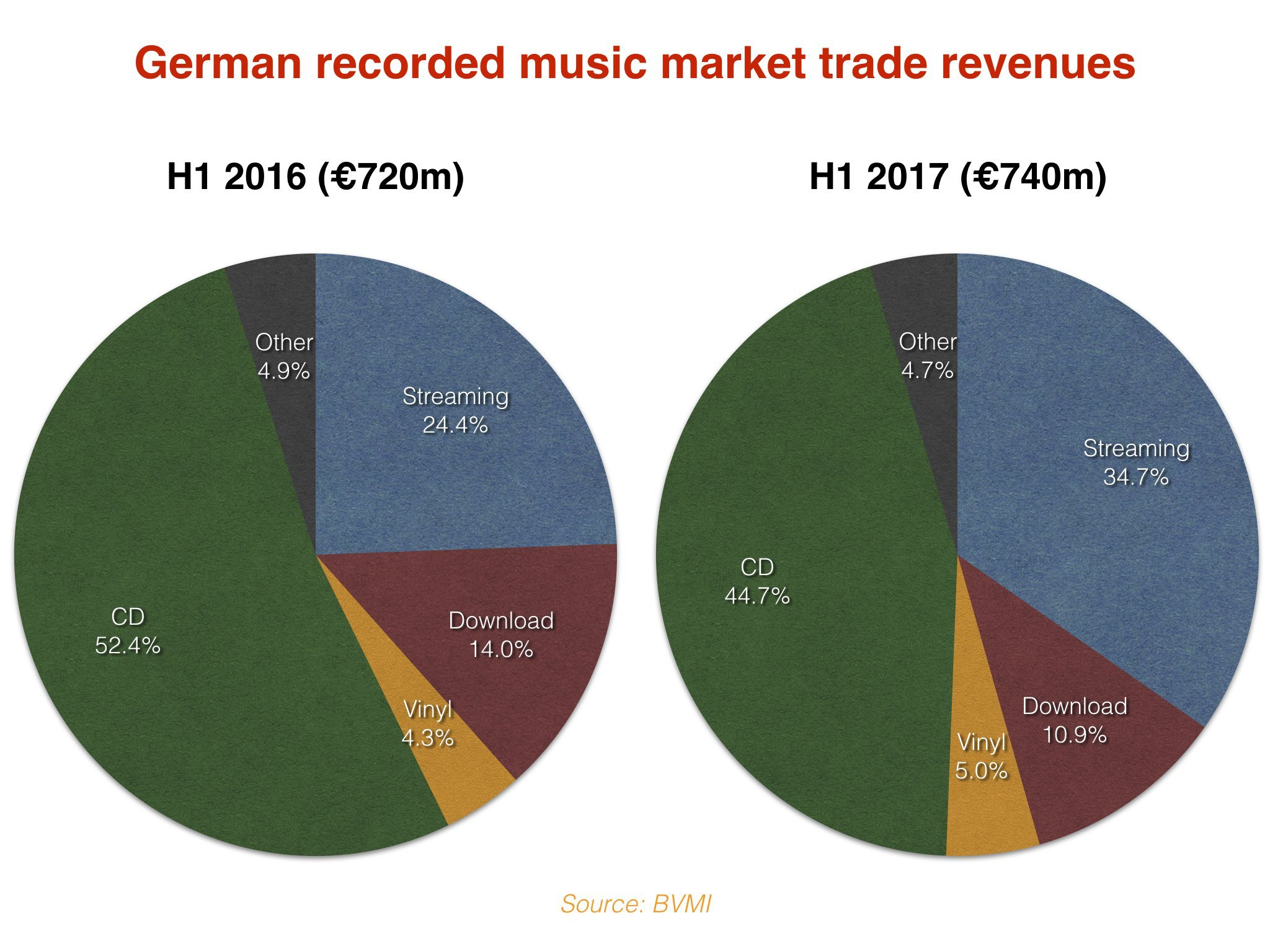 In Germany, we take chances with artists - no matter where they're