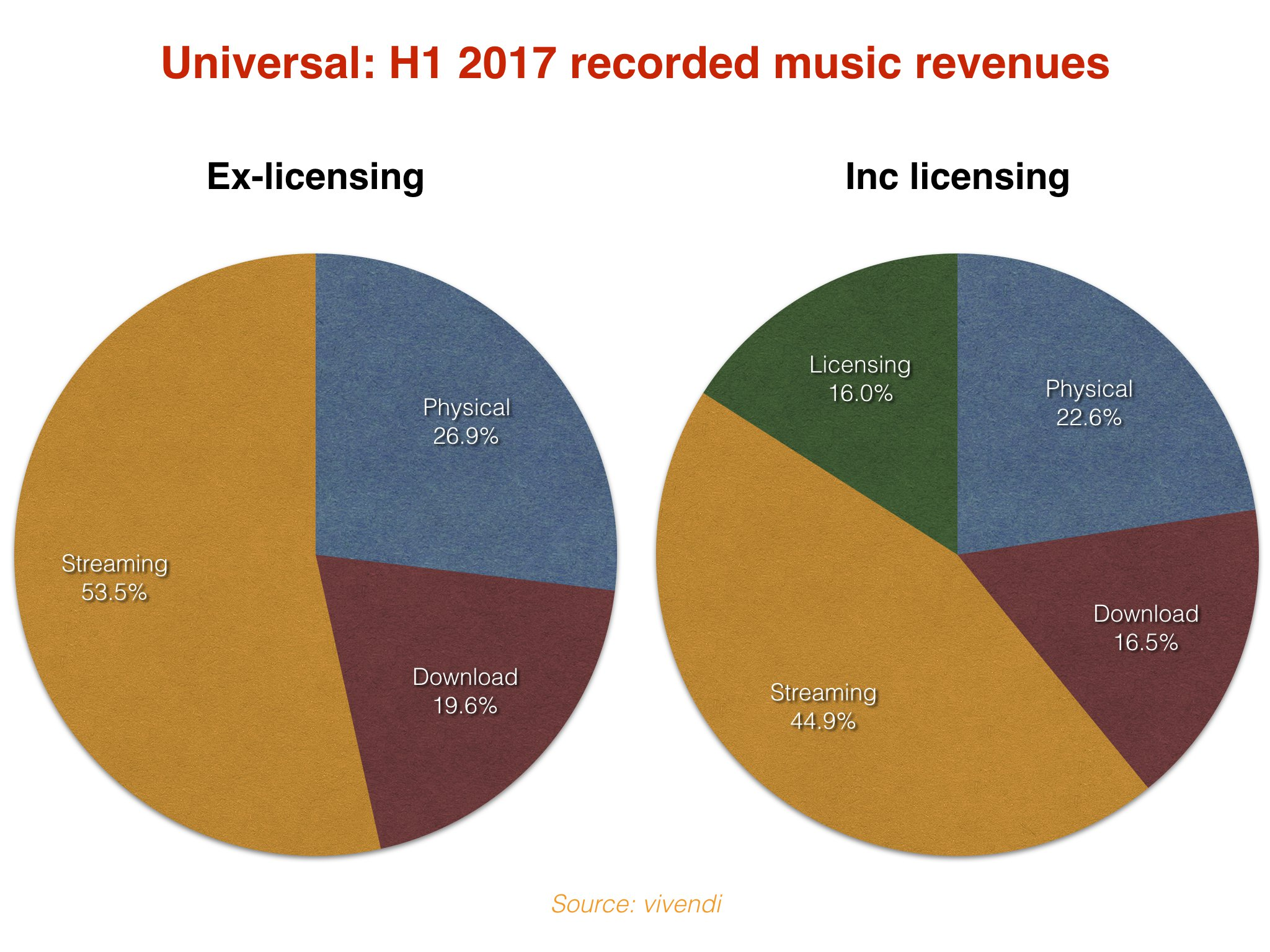 Universal Music Group Streaming Revenues Soar 45 To Top 1bn In H1