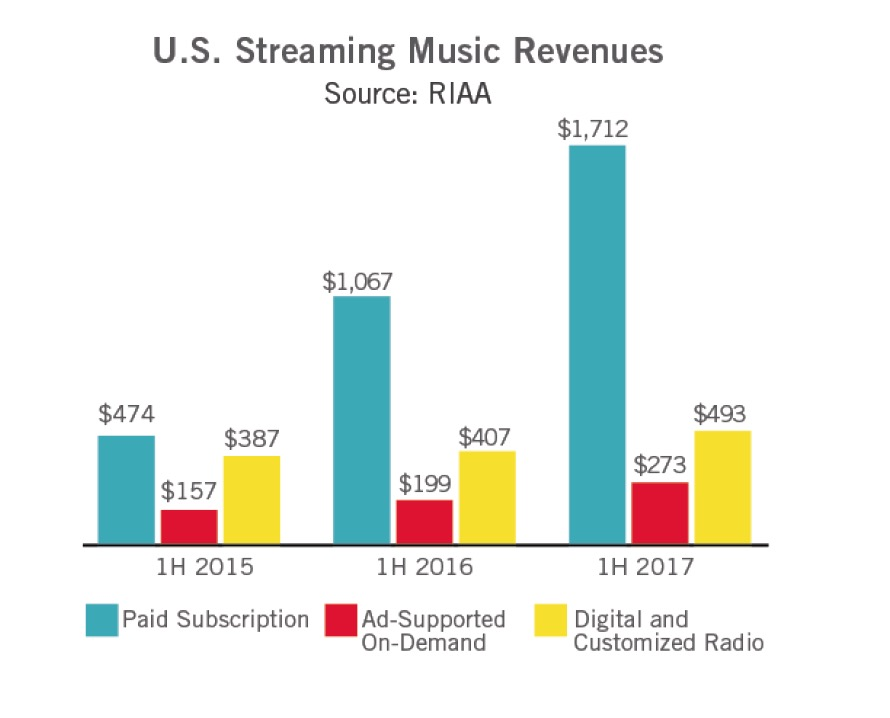 RIAA report shows streaming boosting USA revenue by 17%
