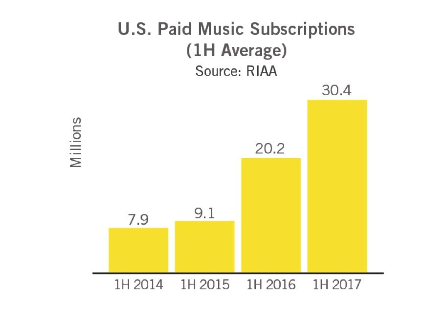 30 million in USA  subscribe to Spotify, Apple Music and other sources
