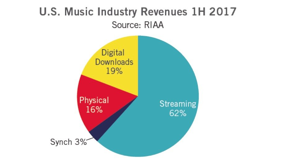 US music industry soars as streaming hits 30 million