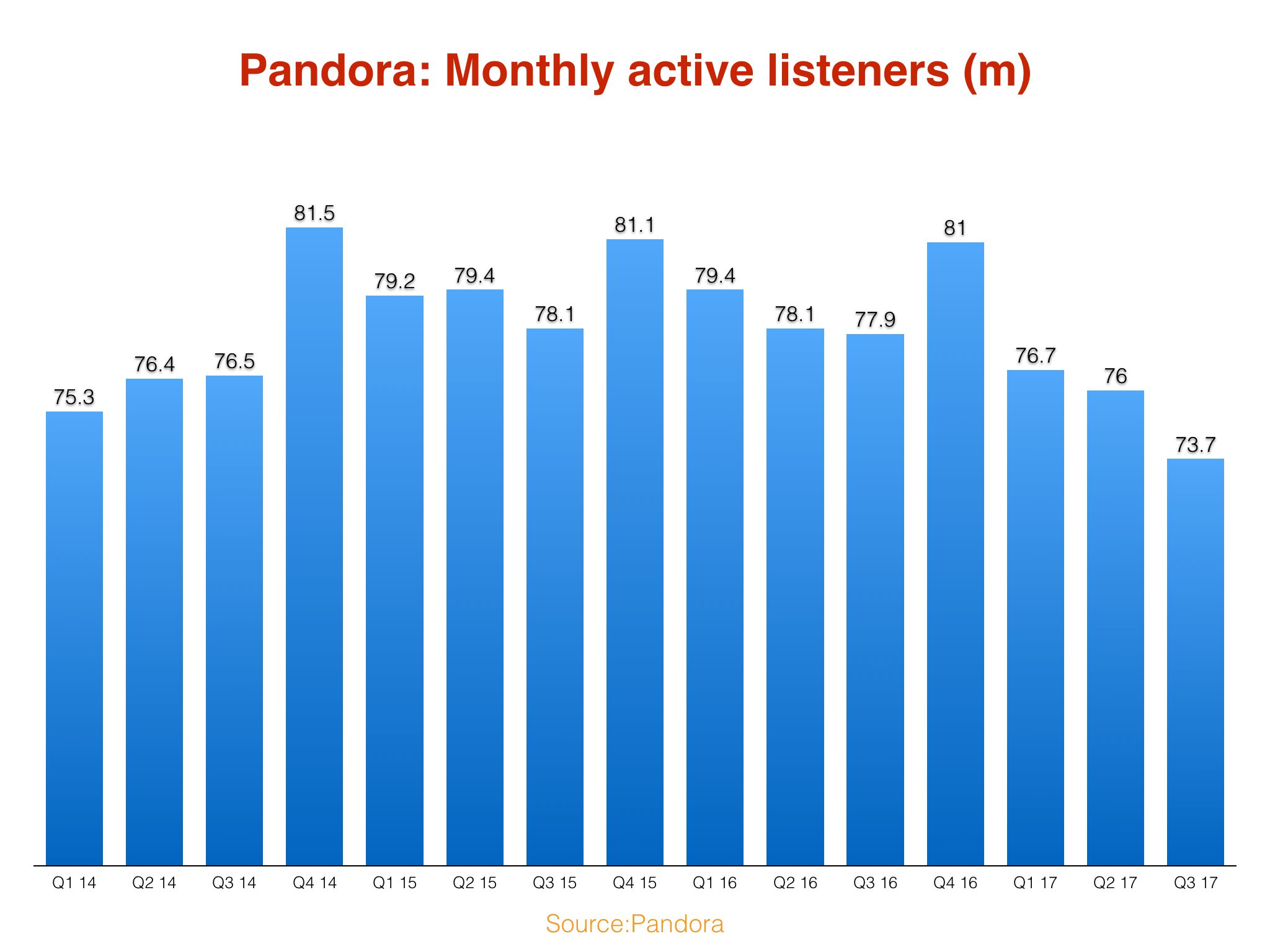 Pandora is laying off about 5 percent of workforce