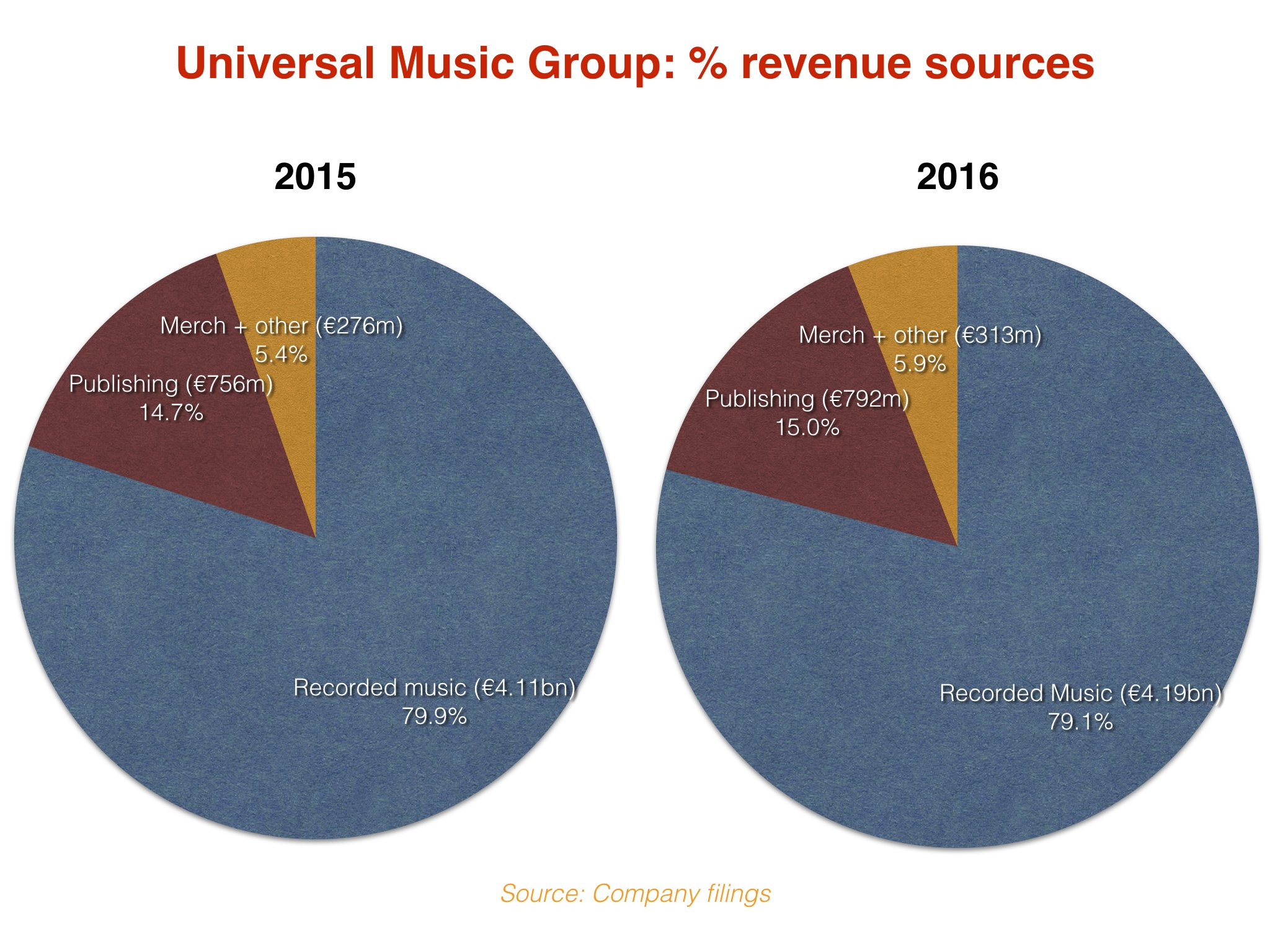Could Universal Music Group really be worth more than $40bn? - Music