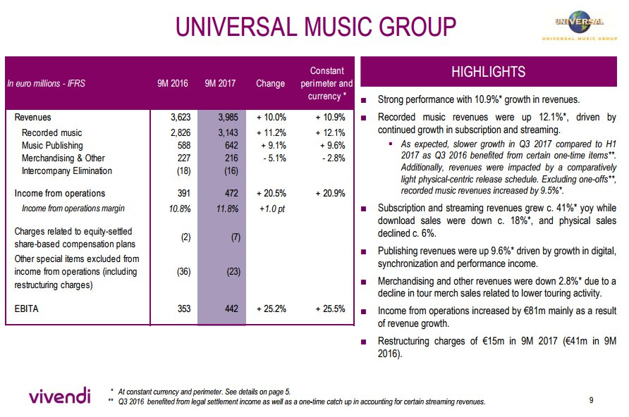 Vivendi holding off on Ubisoft takeover plans for six months