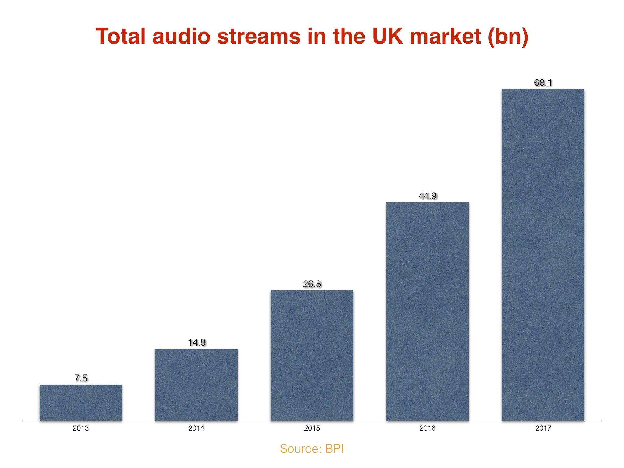 Uk Album Sales Have Been Cut In Half Since 2010 Music